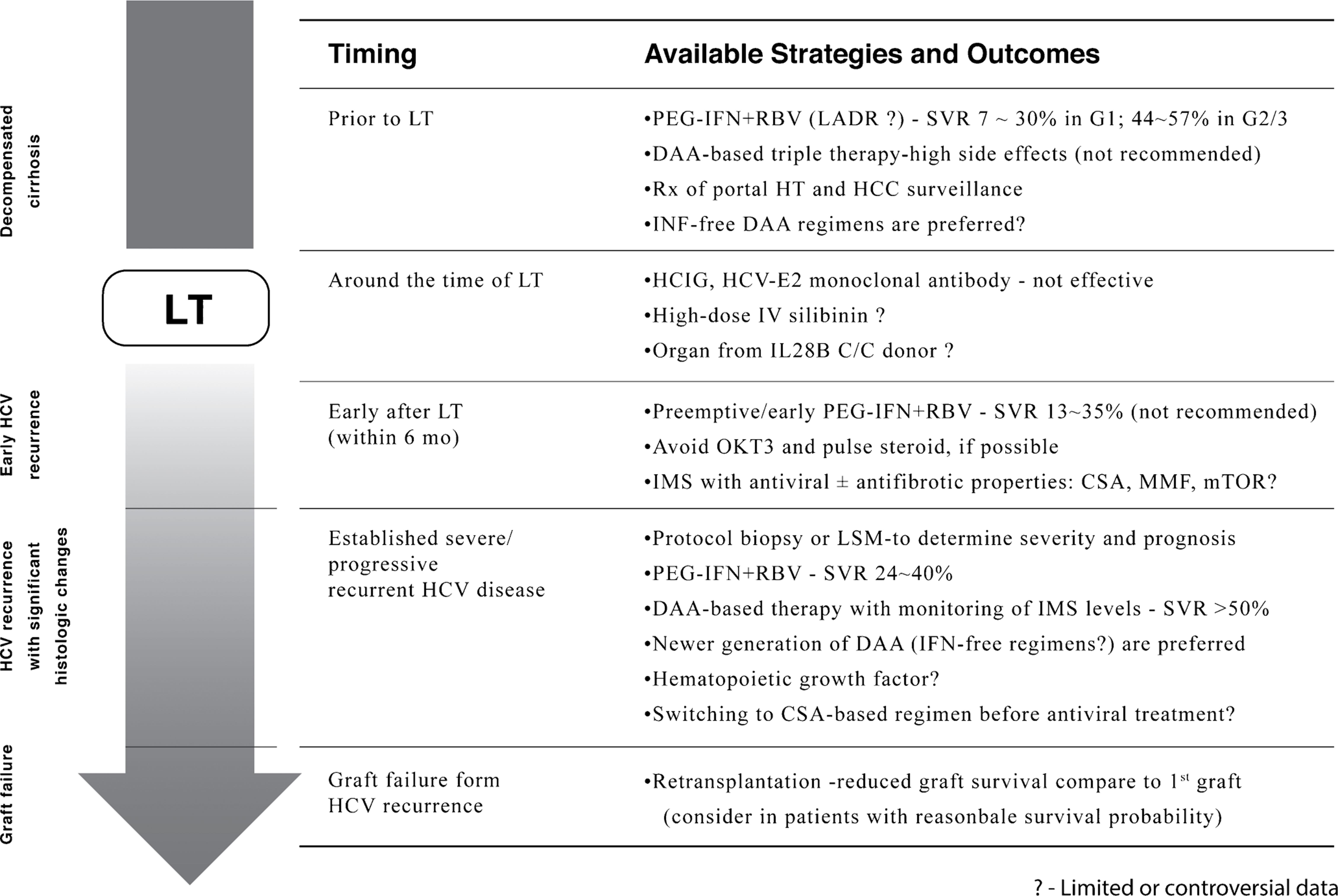 Summary of available HCV management options before and after liver transplantation.