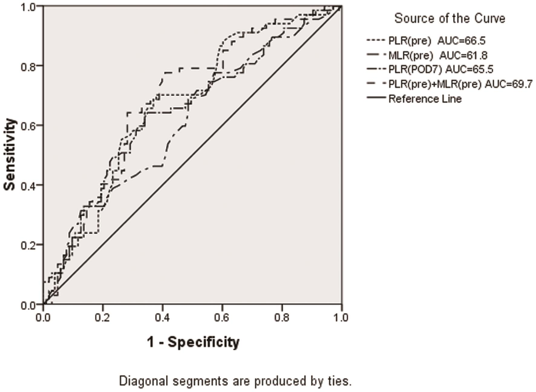 ROC curve analysis for predicting PVT by PLR (pre), MLR (pre), PLR (post-D7) and combined markers in the estimation cohort.