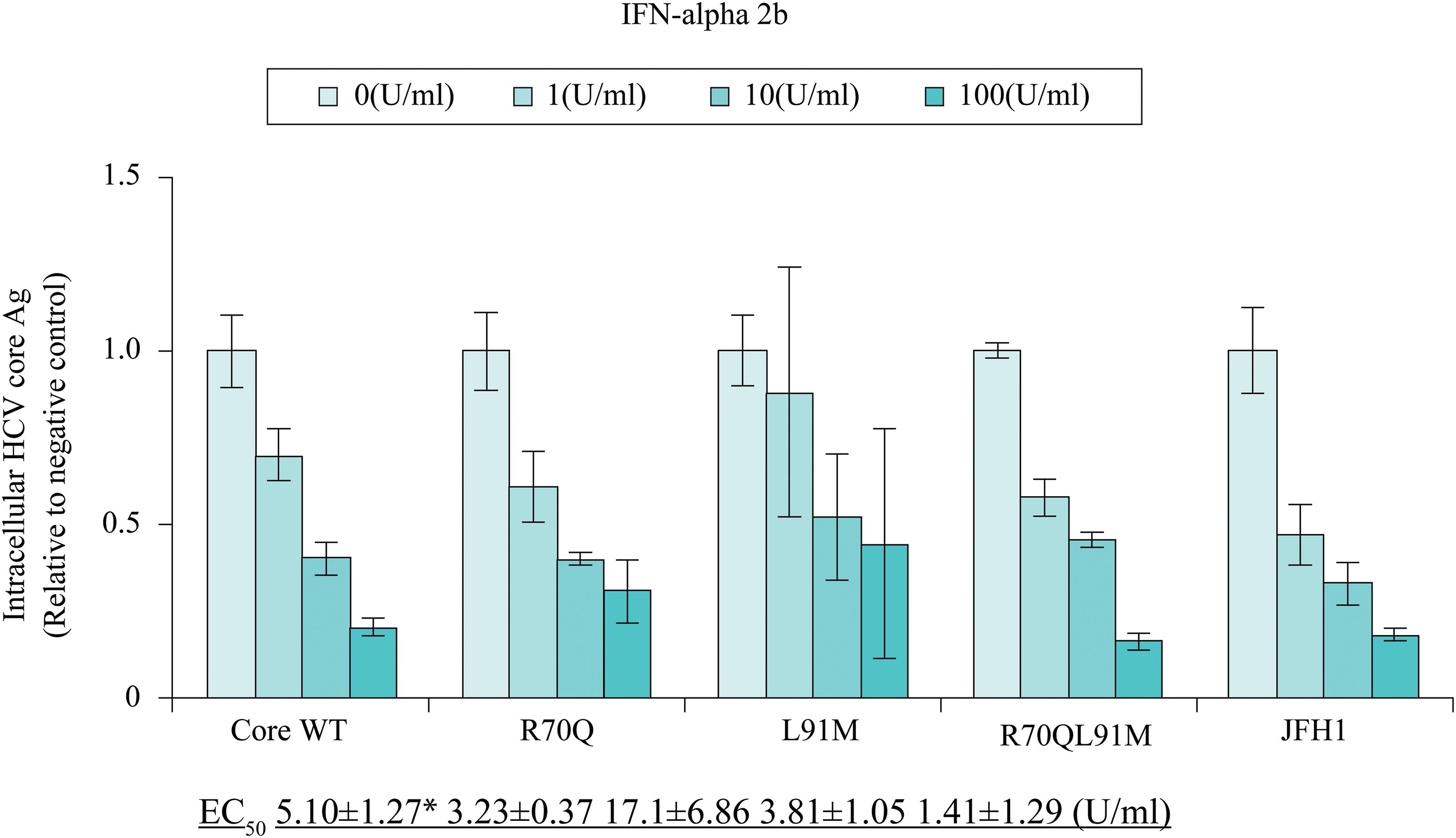 Comparison of interferon (IFN) sensitivity between TPF1-M170T and JFH-1.