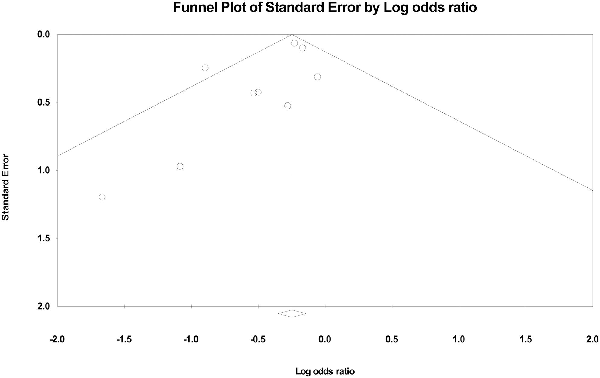 Funnel plot of the overall included studies.