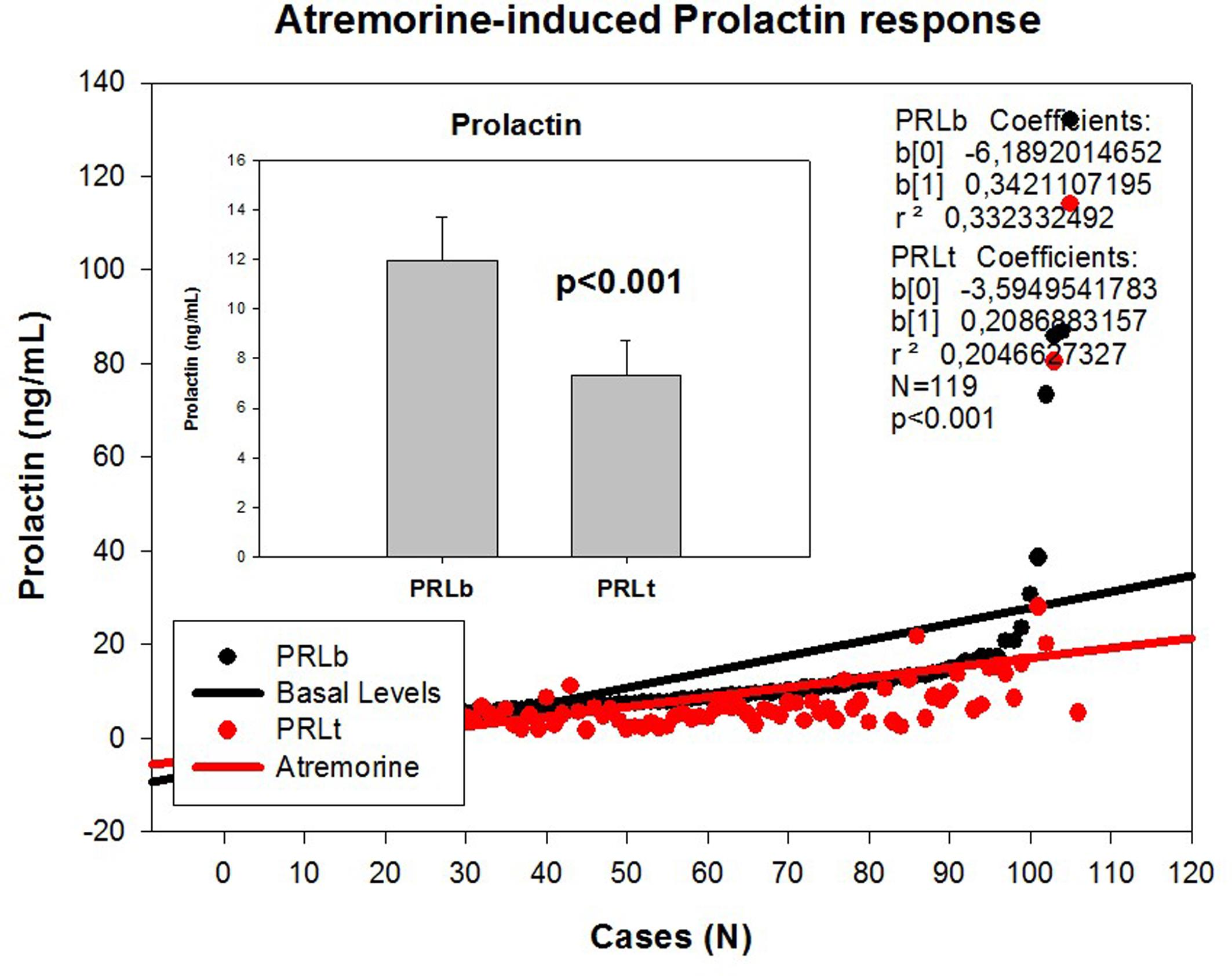 Atremorine-induced prolactin (PRL) response in patients with Parkinsonian disorders.