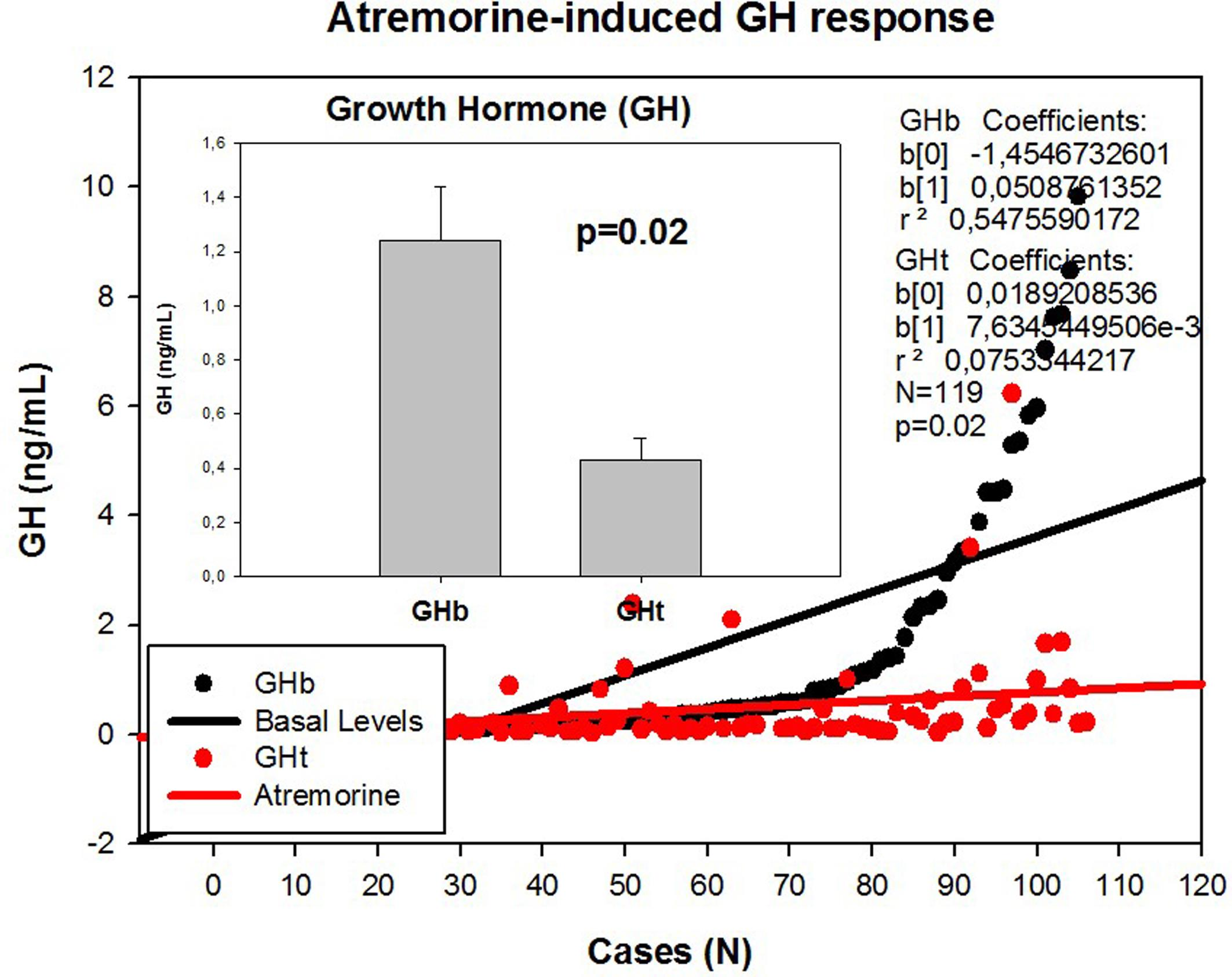 Atremorine-induced growth hormone (GH) response in patients with Parkinsonian disorders.