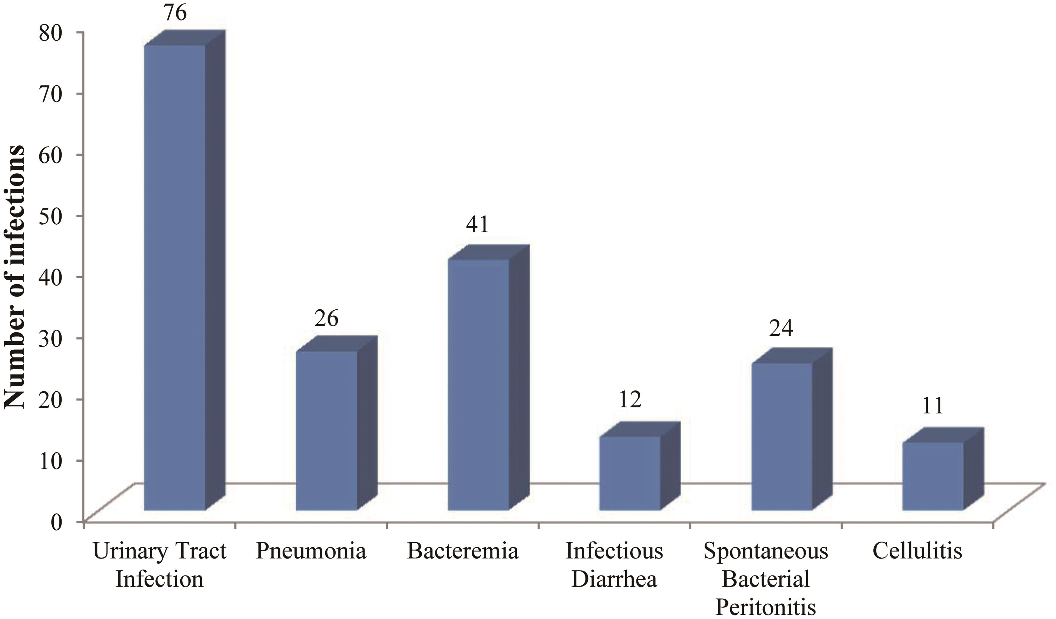 Top six types of infections in cirrhotic patients.