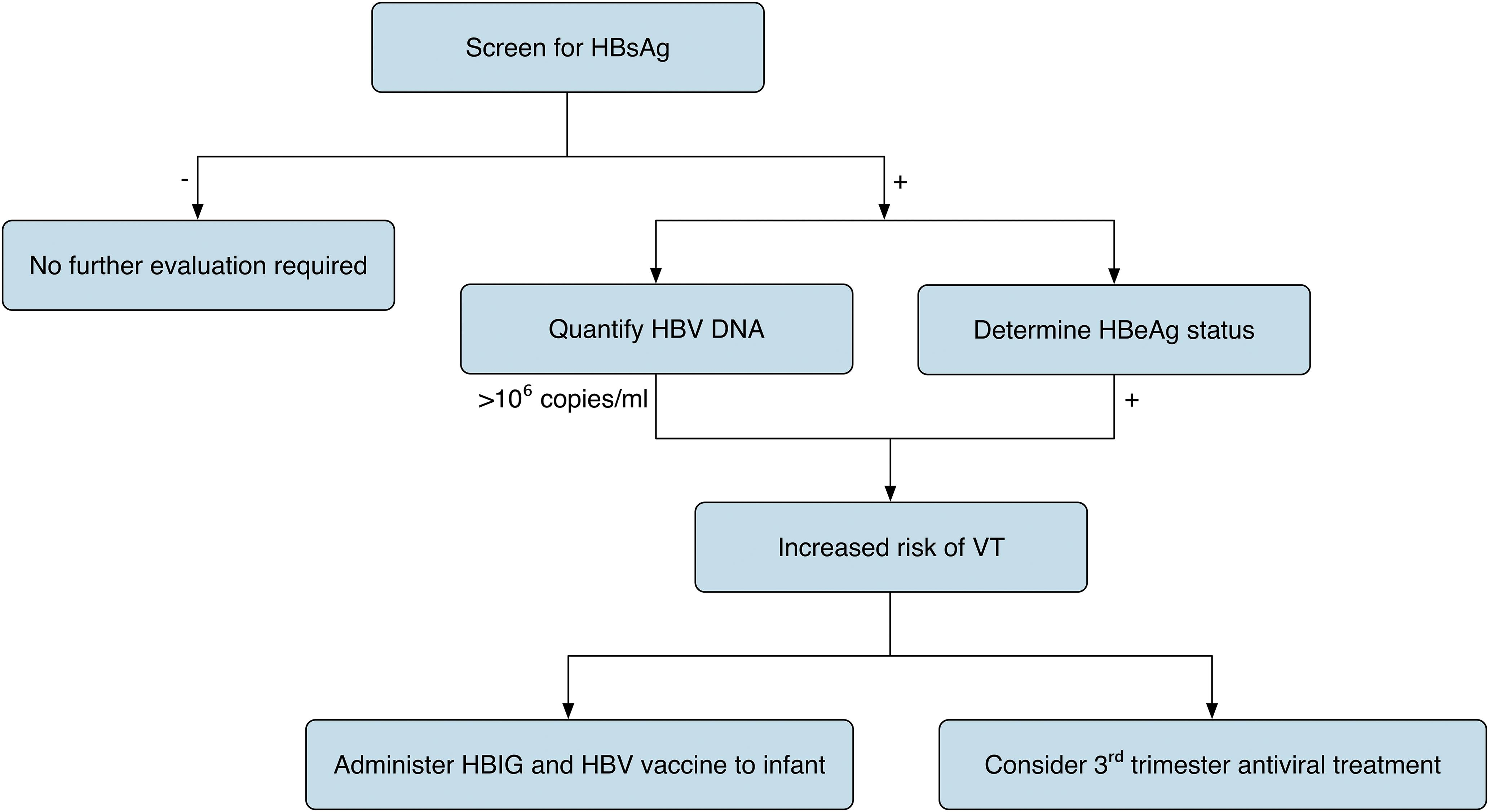 Screening and prevention of HBV in pregnant females.