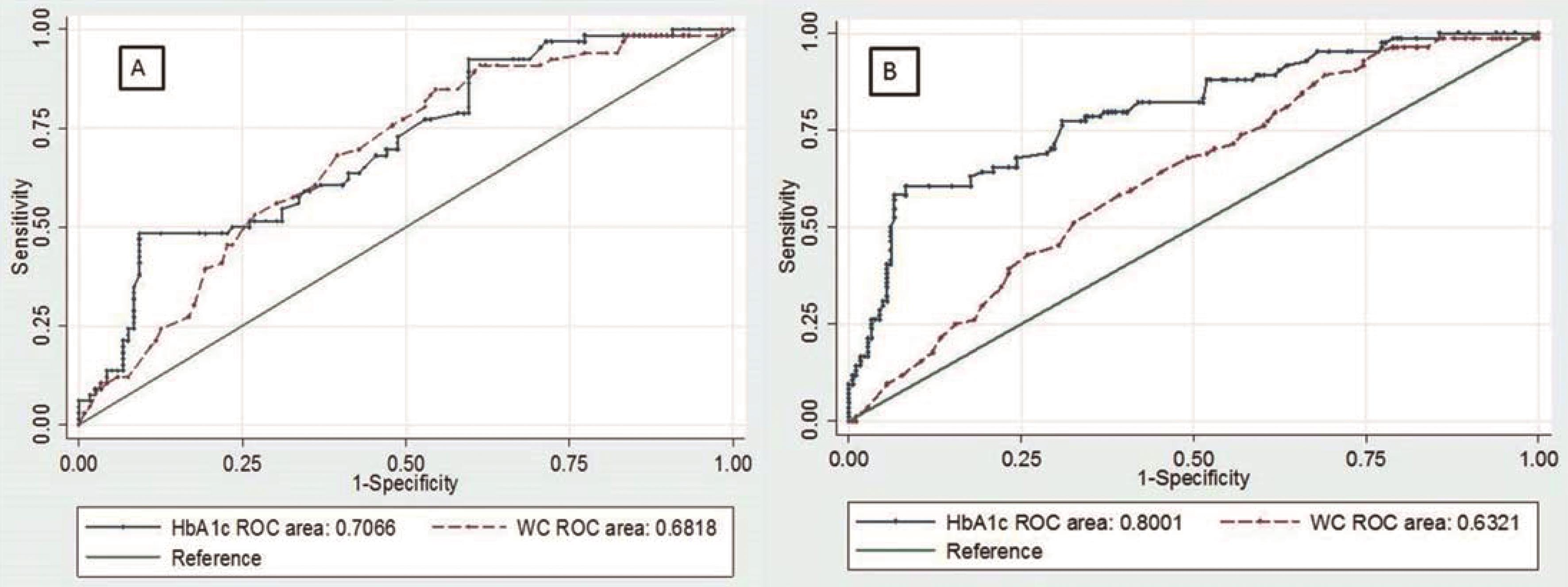 ROC curve of HbA<sub>1C</sub> and WC in males (A) and females (B) in relation to NAFLD.