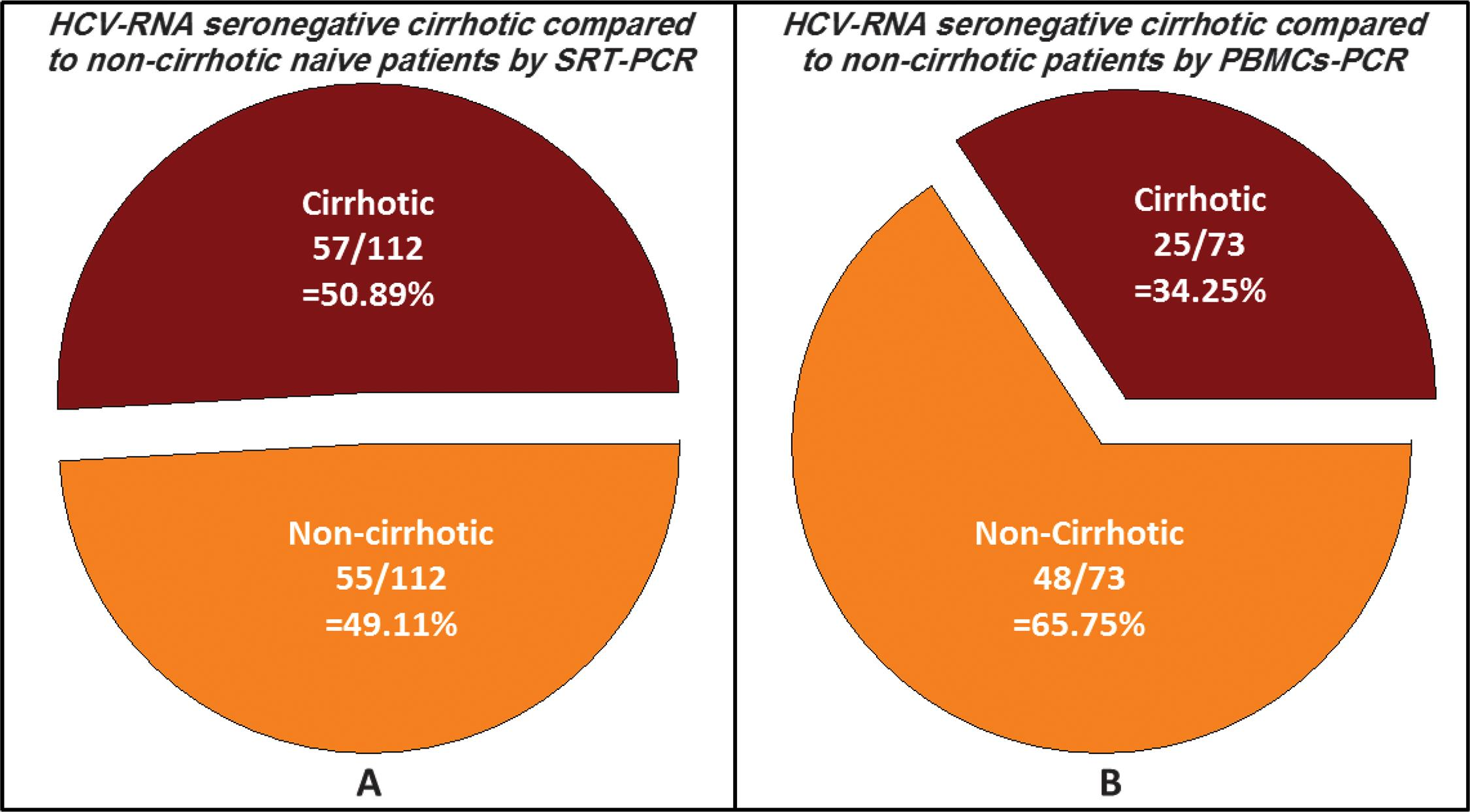 SCSD of HCV RNA genomic materials from IgG antibody-positive and PCR negative populations in relation to hepatic cirrhosis.