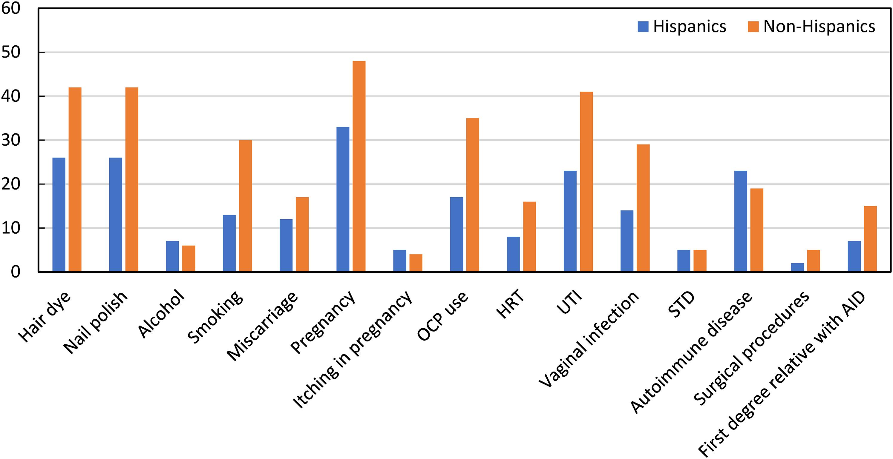 Comorbidities and risk factors in Hispanic patients with PBC compared with non-Hispanics.