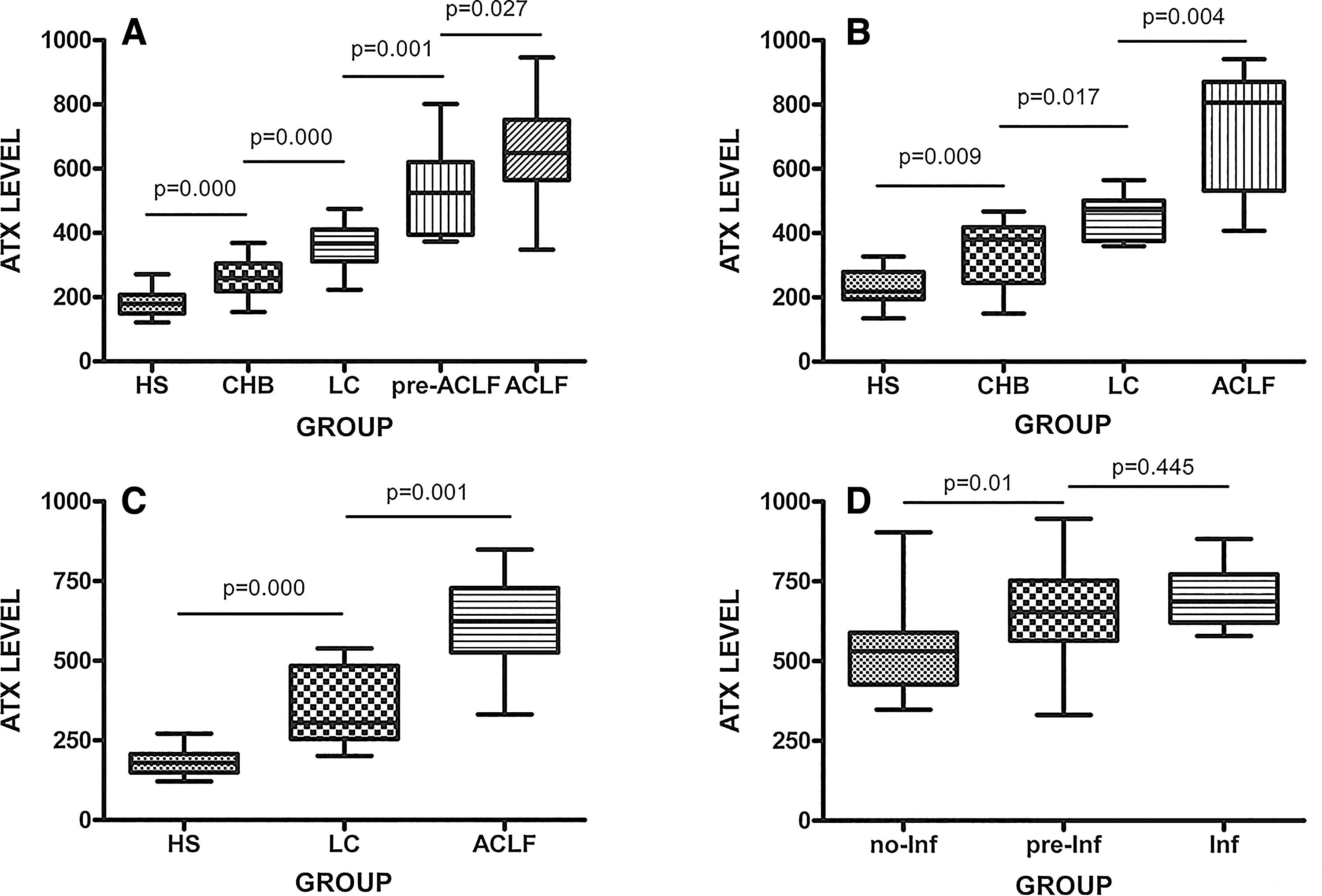 Alterations of serum ATX levels in patients with liver disease.
