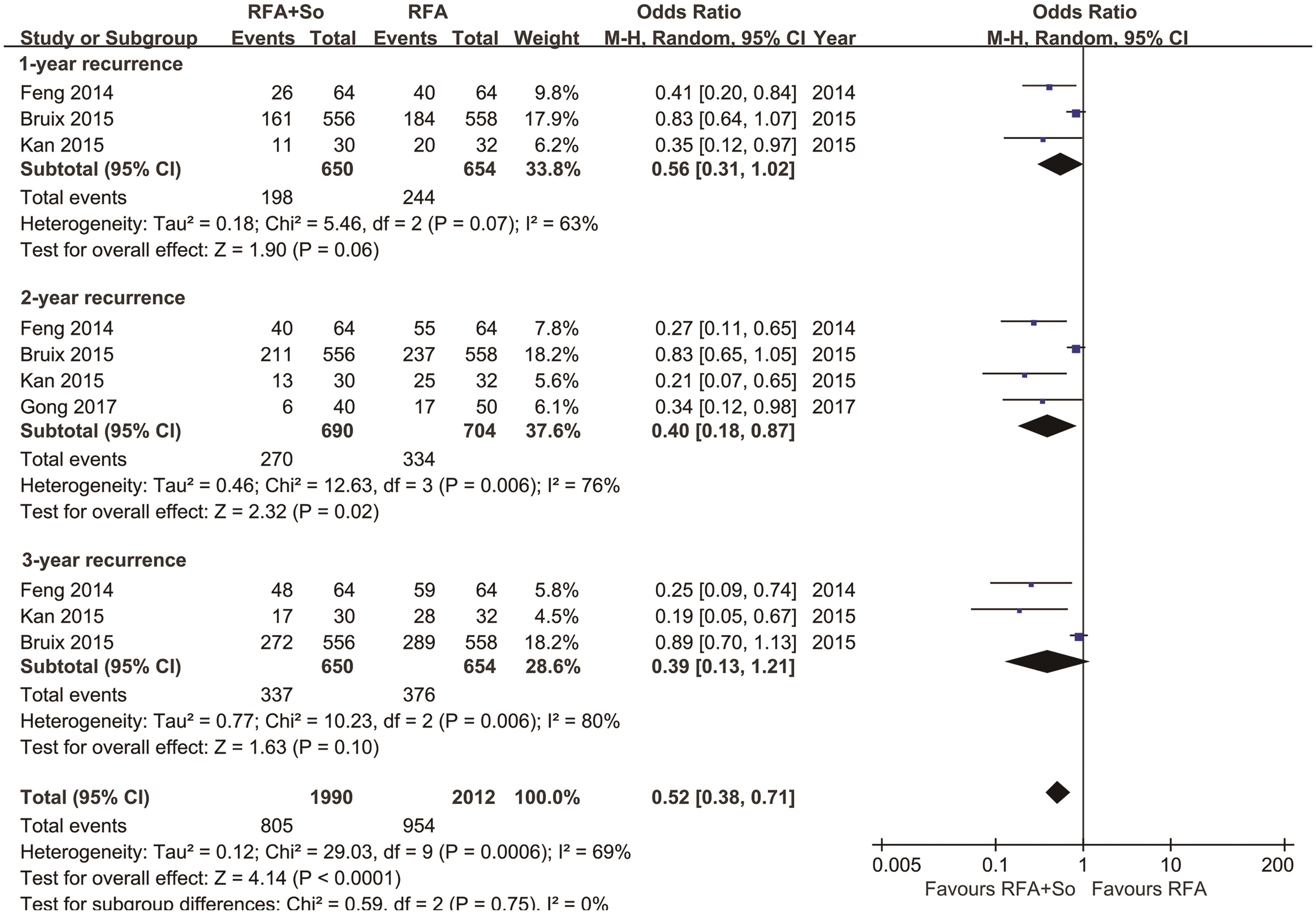 Subgroup analysis of 1-year OS in the RFA and MWA treatment groups.
