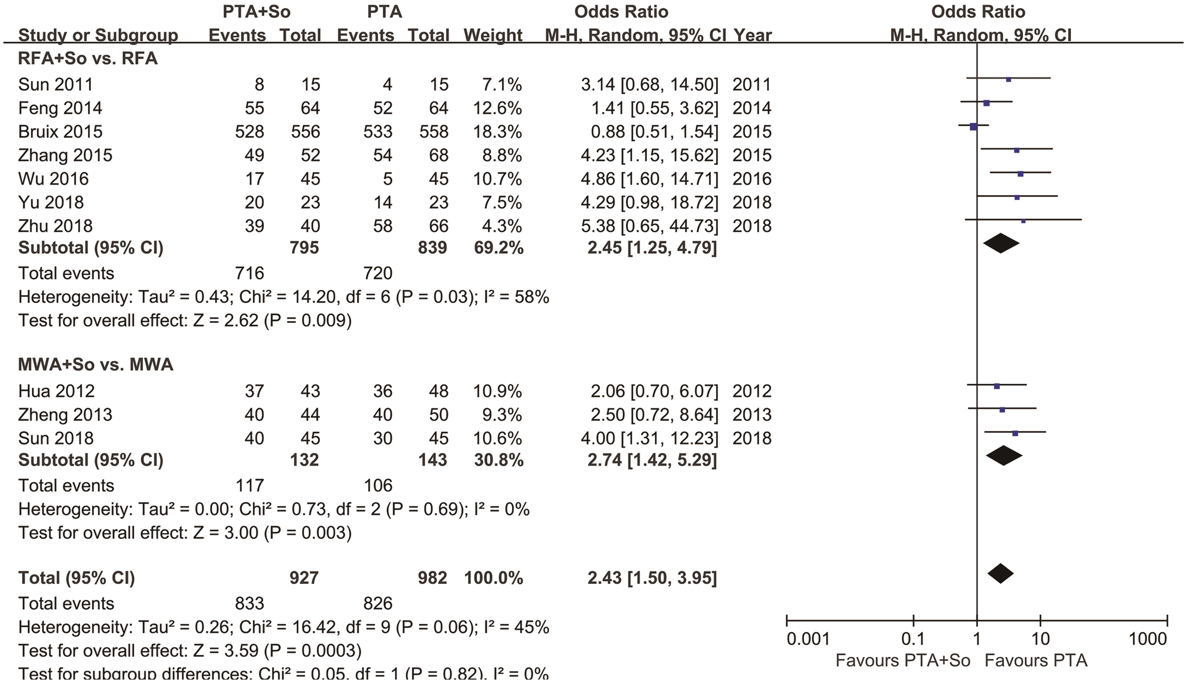 Subgroup analysis of overall efficacy of RFA and MWA in HCC patients.
