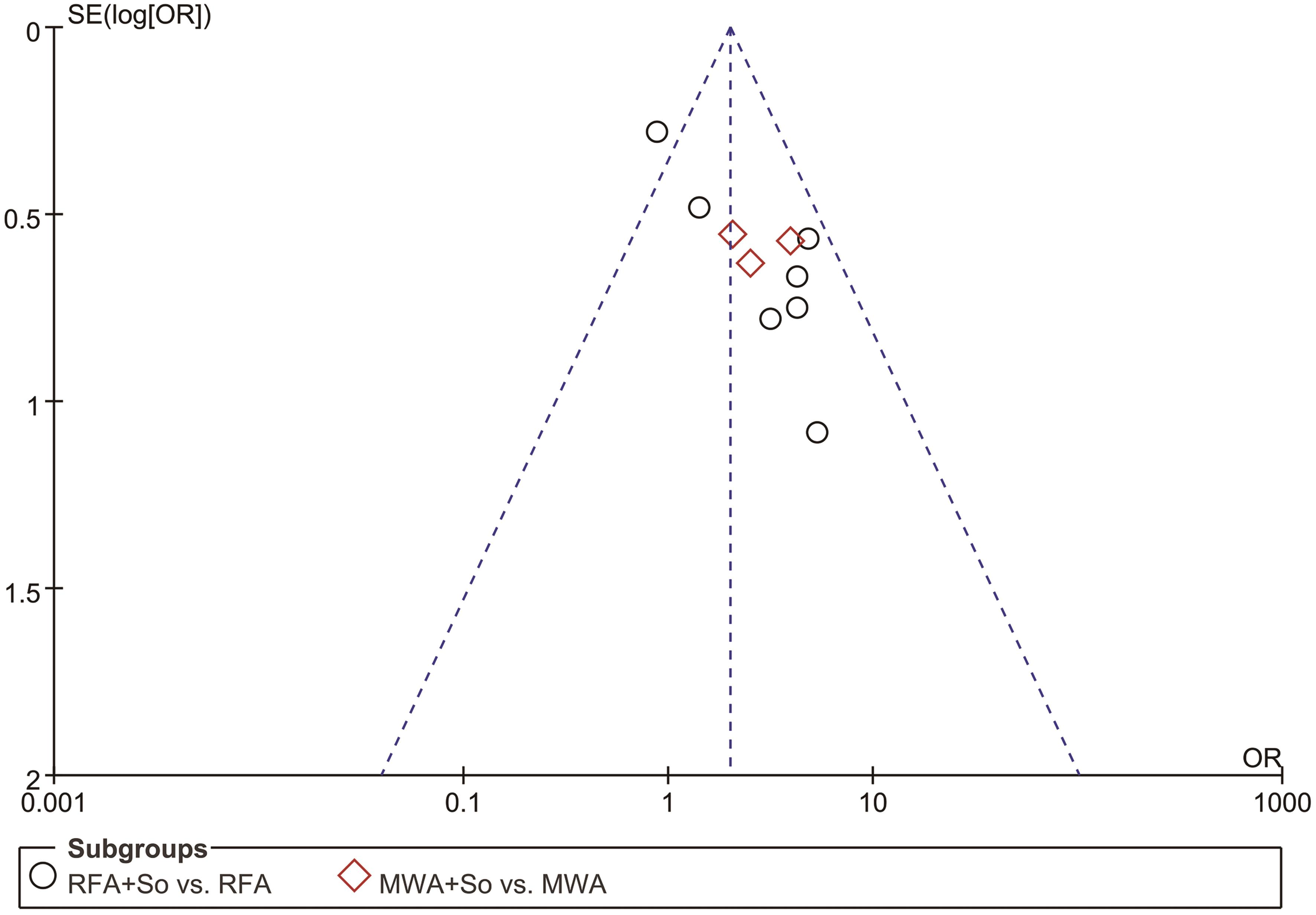 Funnel plot of 1-year OS with 95% CI to assess publication bias.