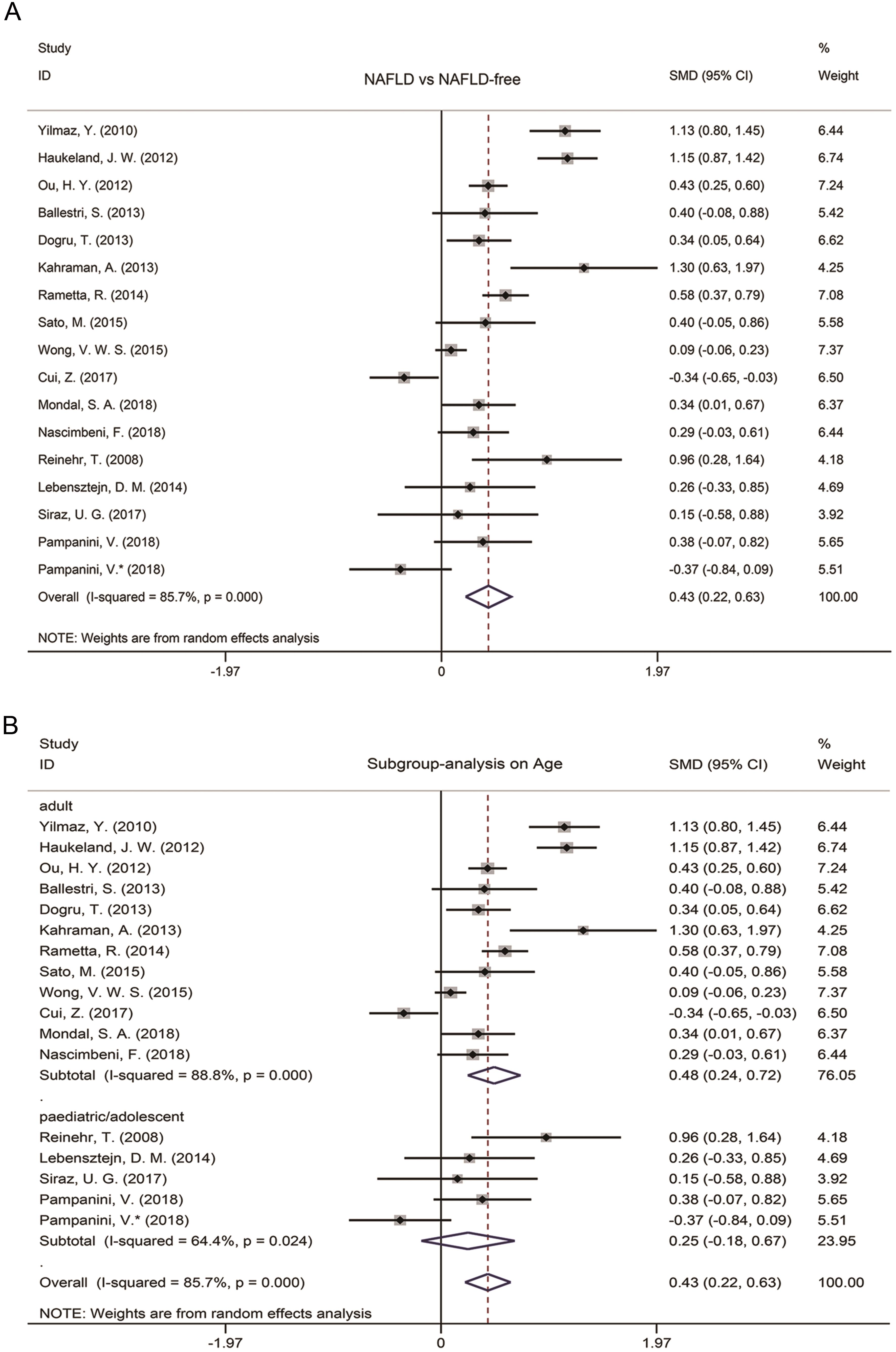 Meta-analysis and influence of age.
