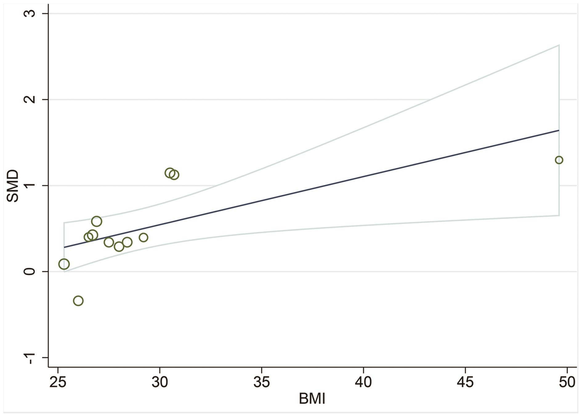 Meta-regression analysis for the effect of BMI on the NAFLD patients and healthy controls.