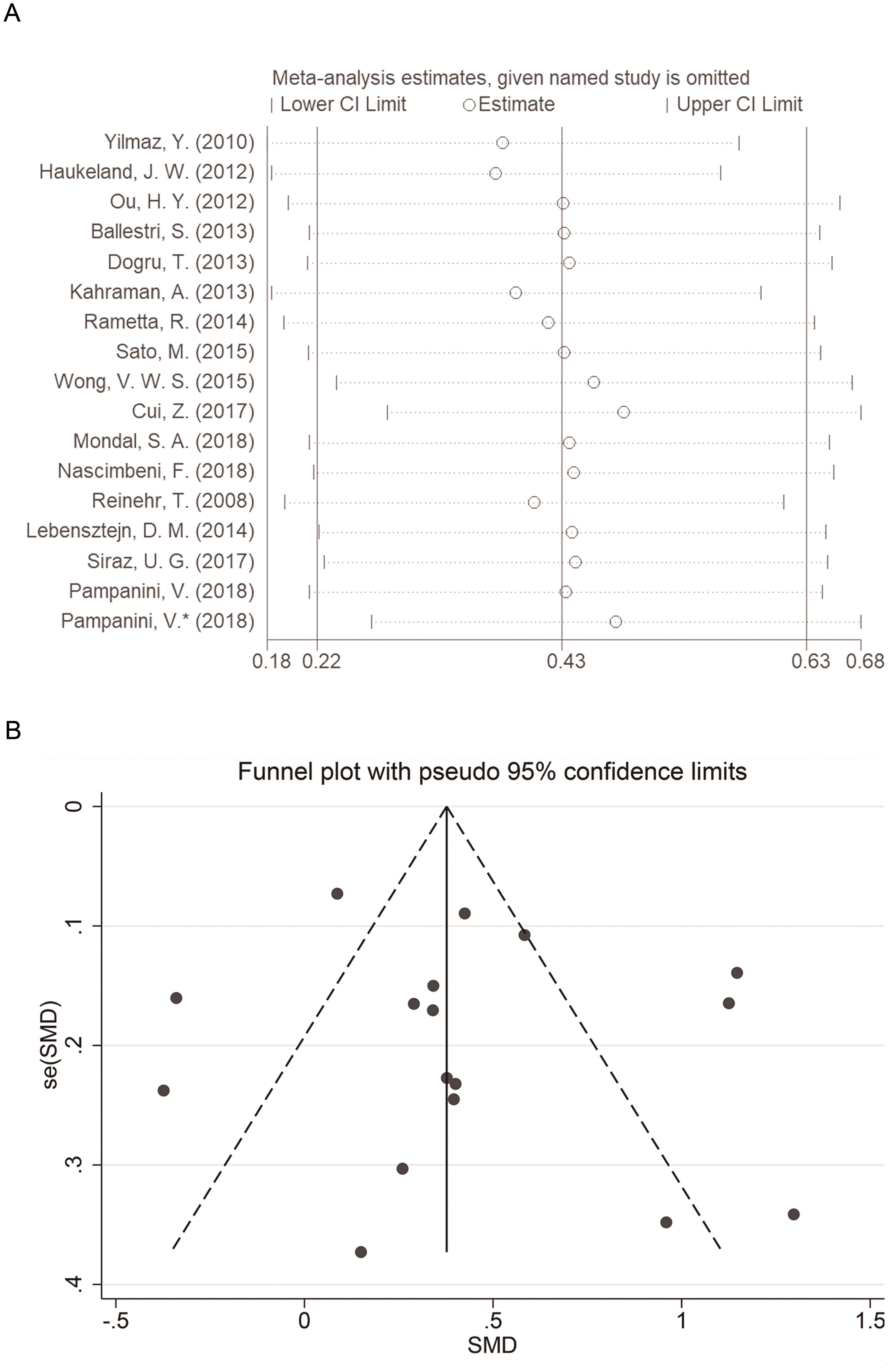 Sensitivity analysis and forest plotting.