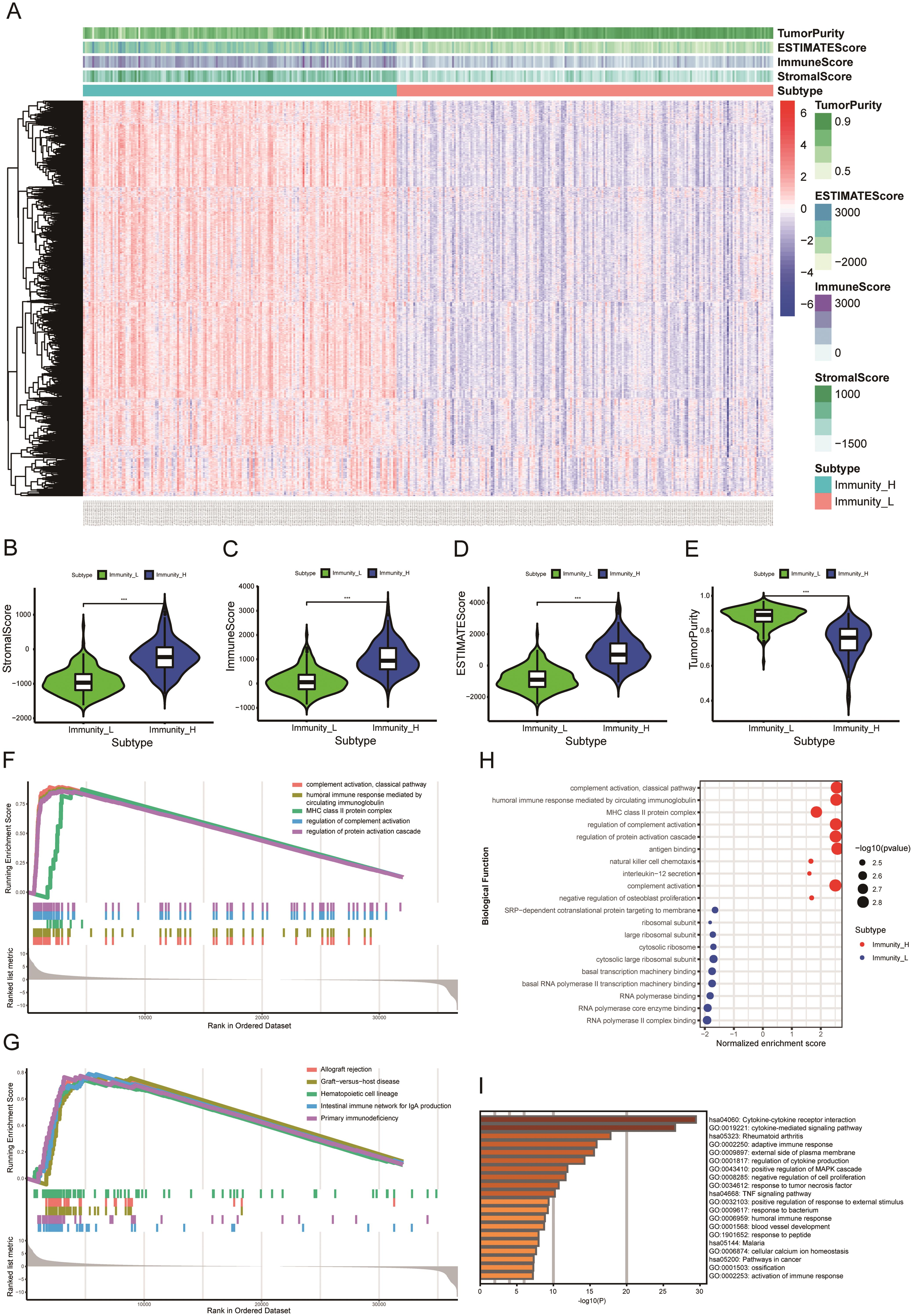Microenvironment signatures of TCGA-LIHC cohort and enrichment analysis.