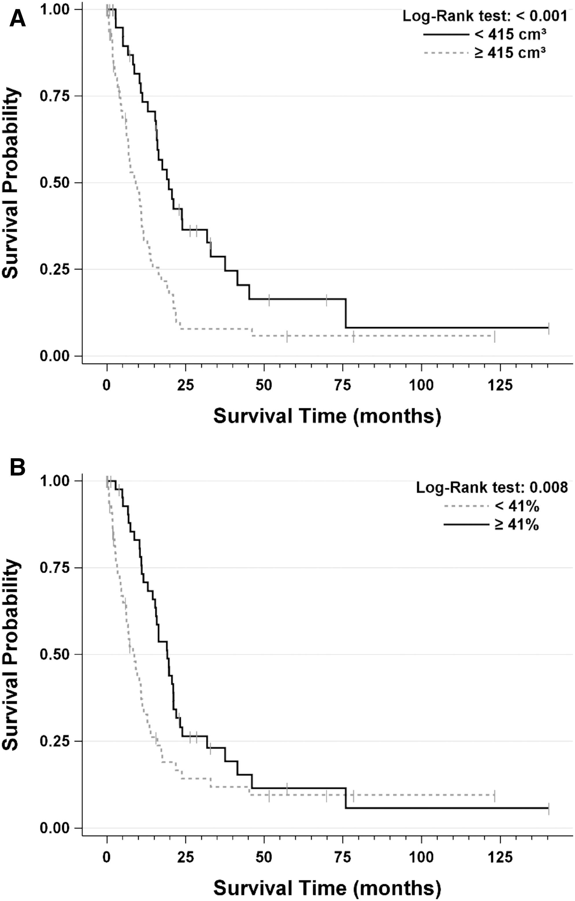 Kaplan-Meier survival curves for baseline ETV and ETV%.