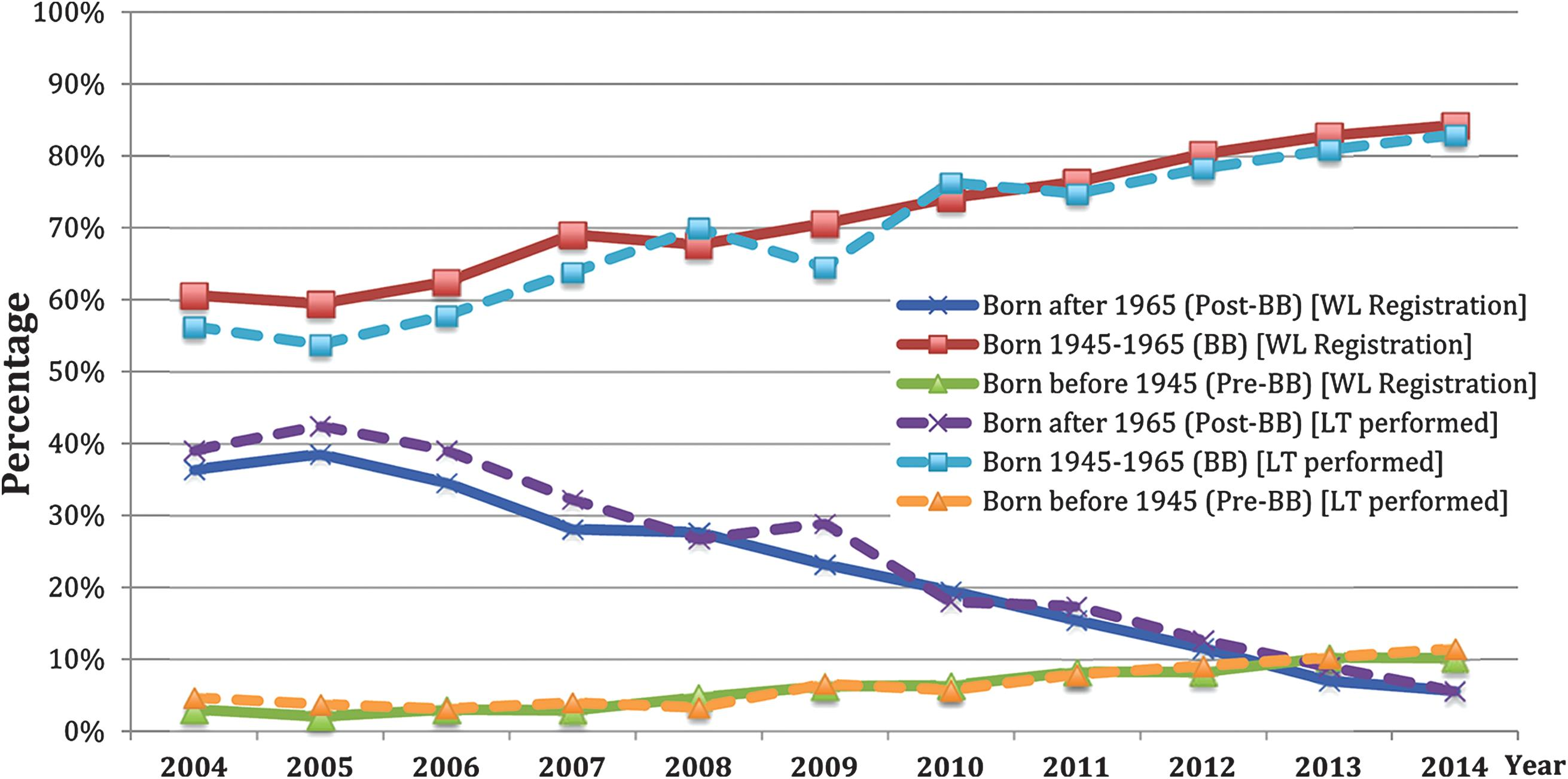 Annual waitlist registrations for non-alcoholic steatohepatitis (NASH) and annual NASH-related liver transplants by birth cohorts from 2004–2014.