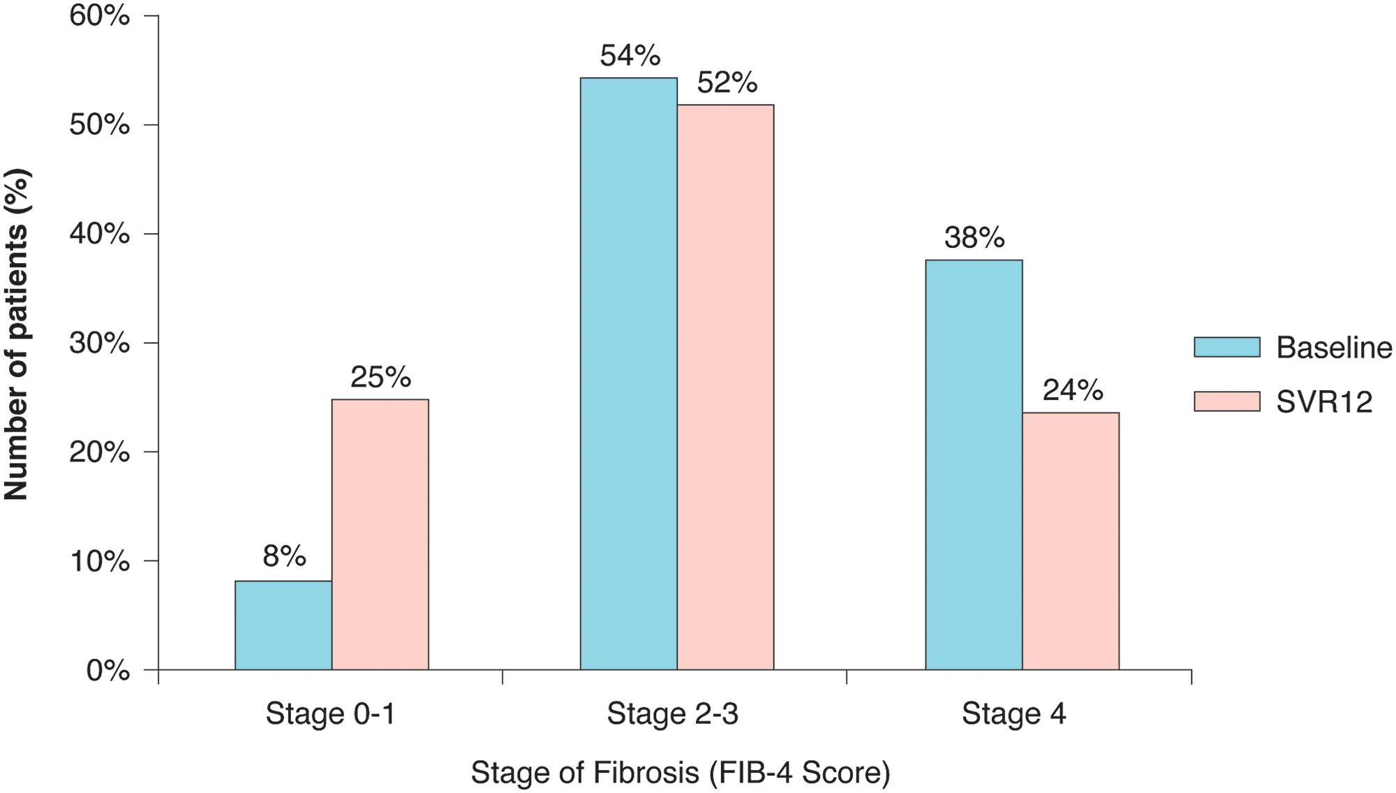 Fibrosis-4 score at baseline and SVR12.