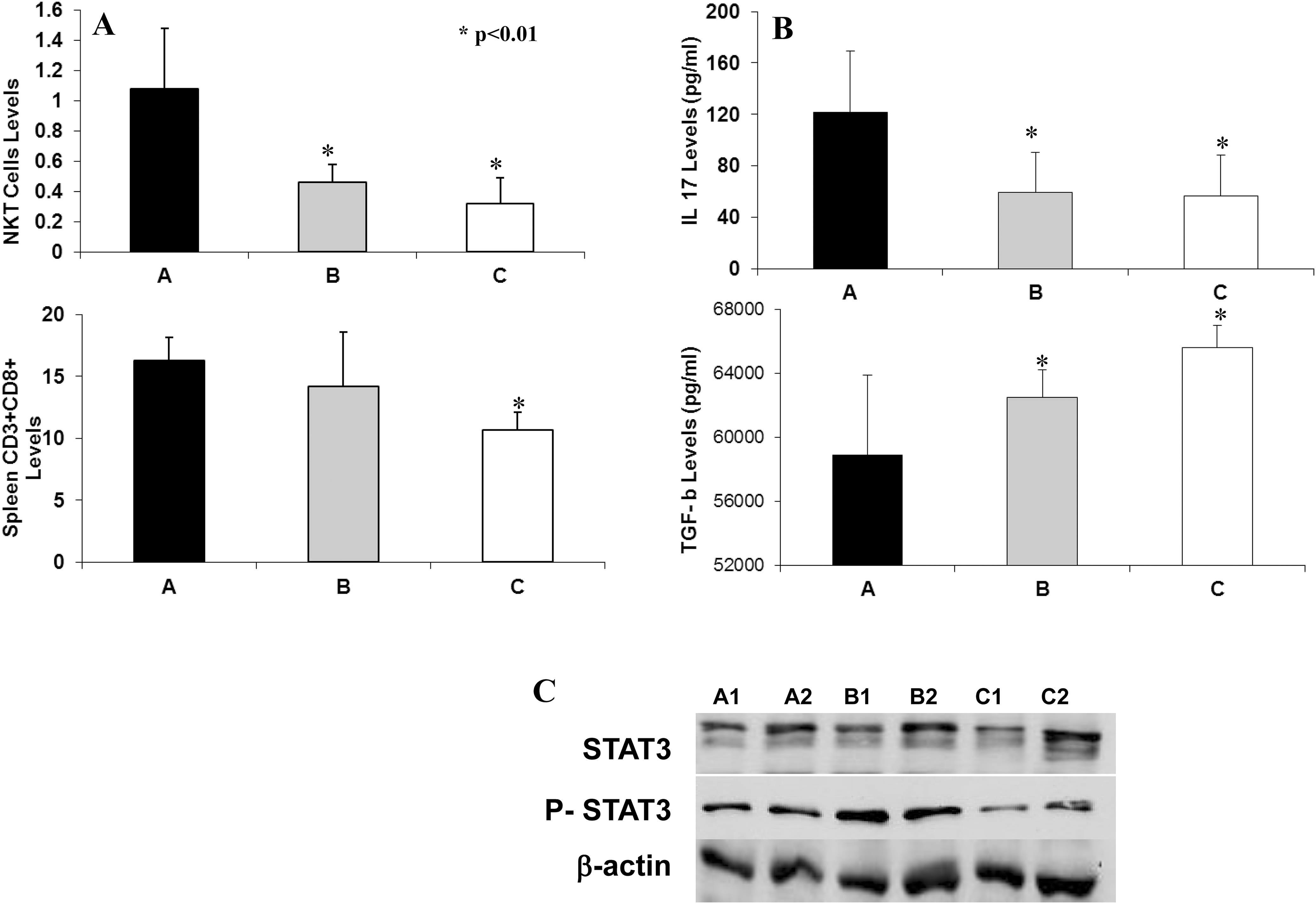 Effect of therapy on subsets of T lymphocytes.