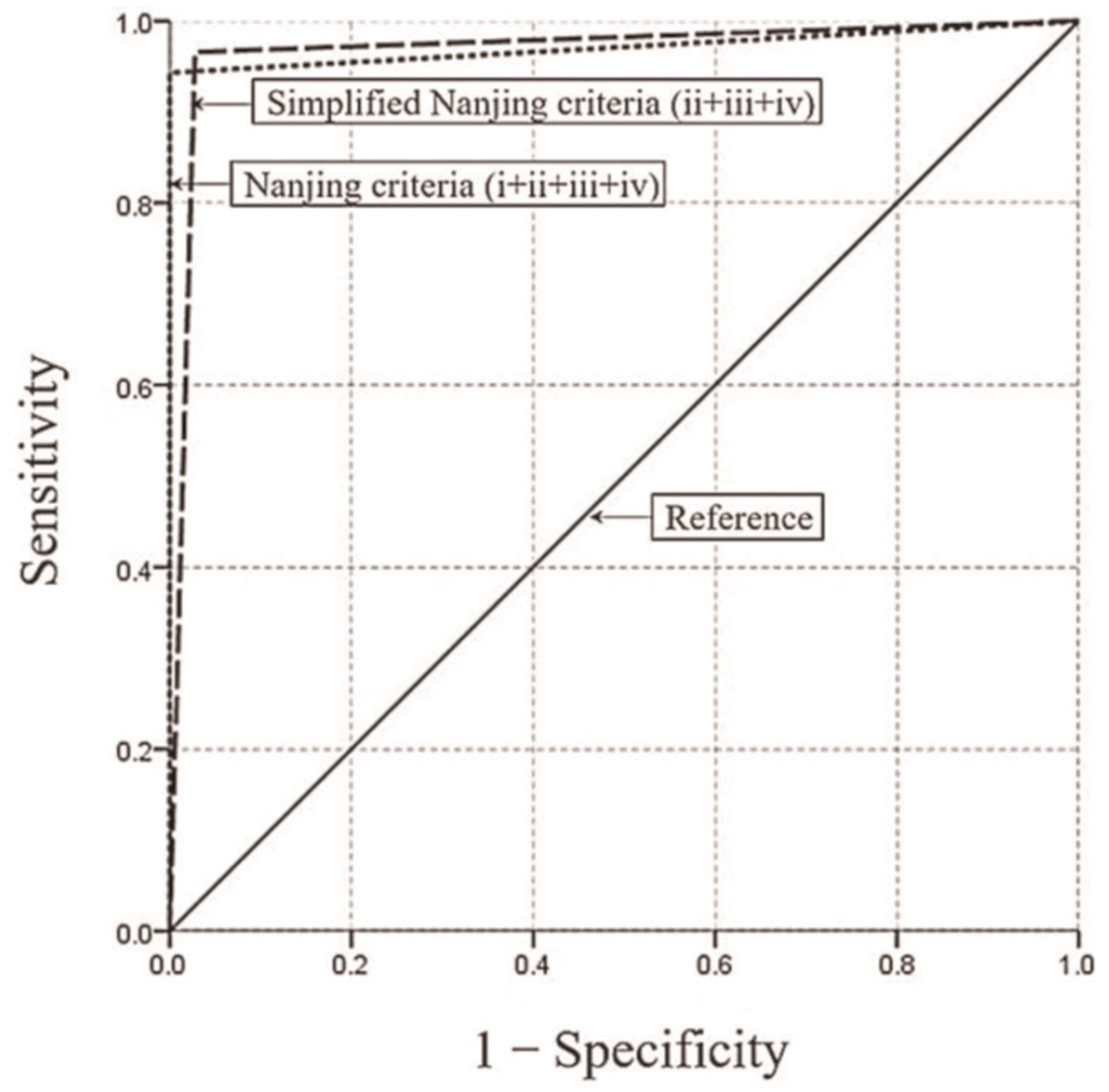 Receiver operating characteristic curves for the Nanjing criteria and simplified Nanjing criteria in the study patients.