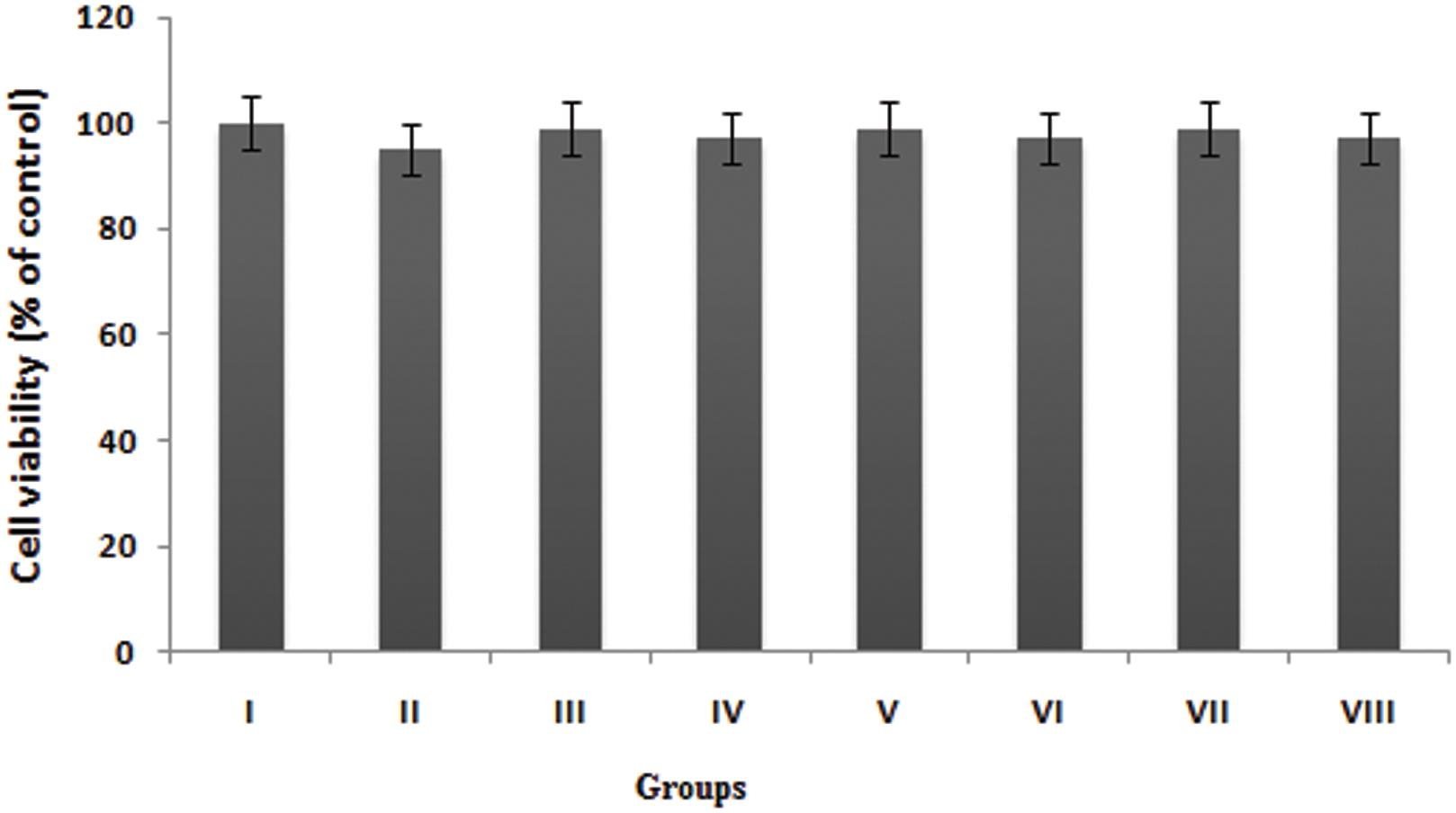 Effects of exogenous fatty acids and WY 14643 on cell viability.