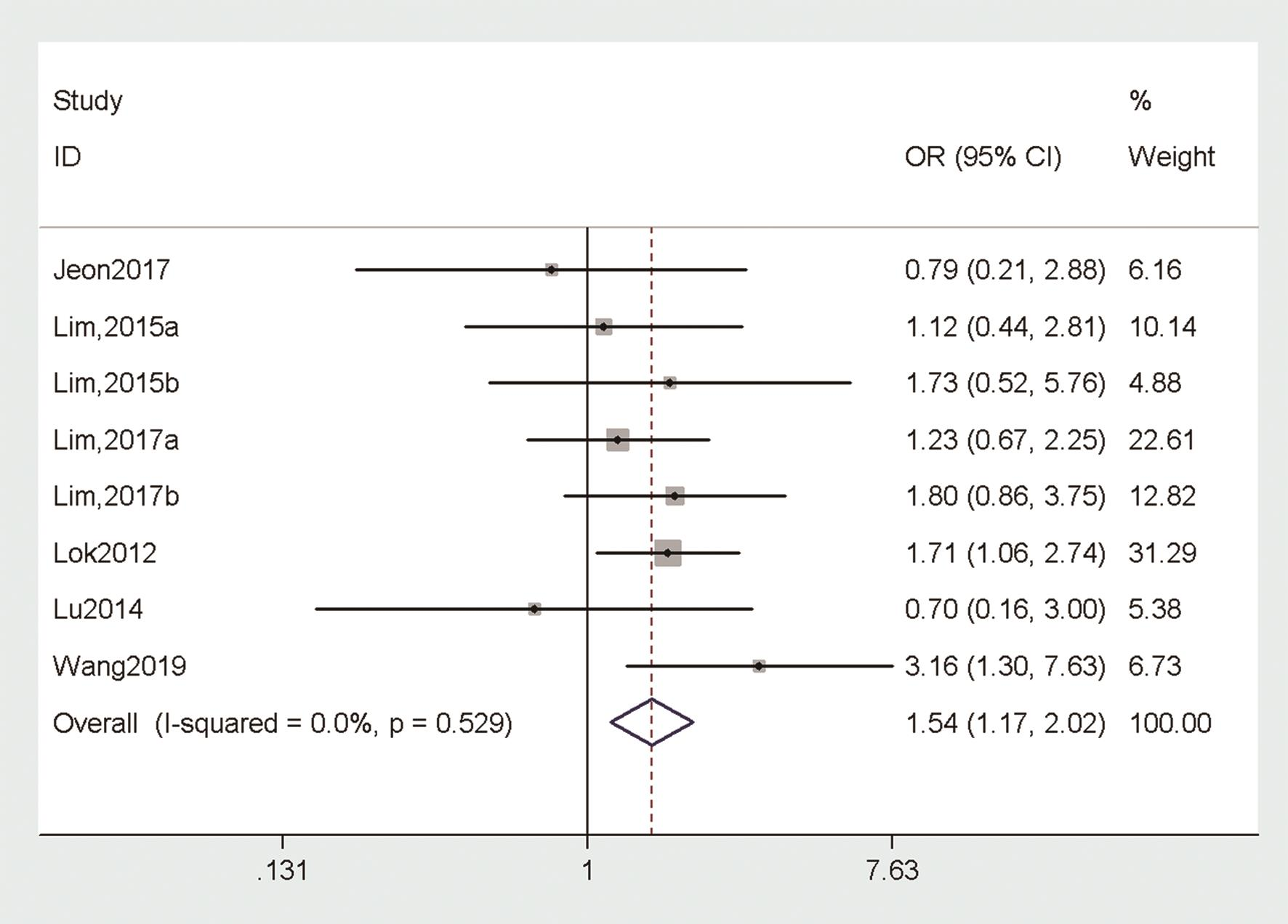 Pooled OR of virological response in TDF+ETV-treated vs. TDF-treated CHB patients after 48 weeks of treatment.