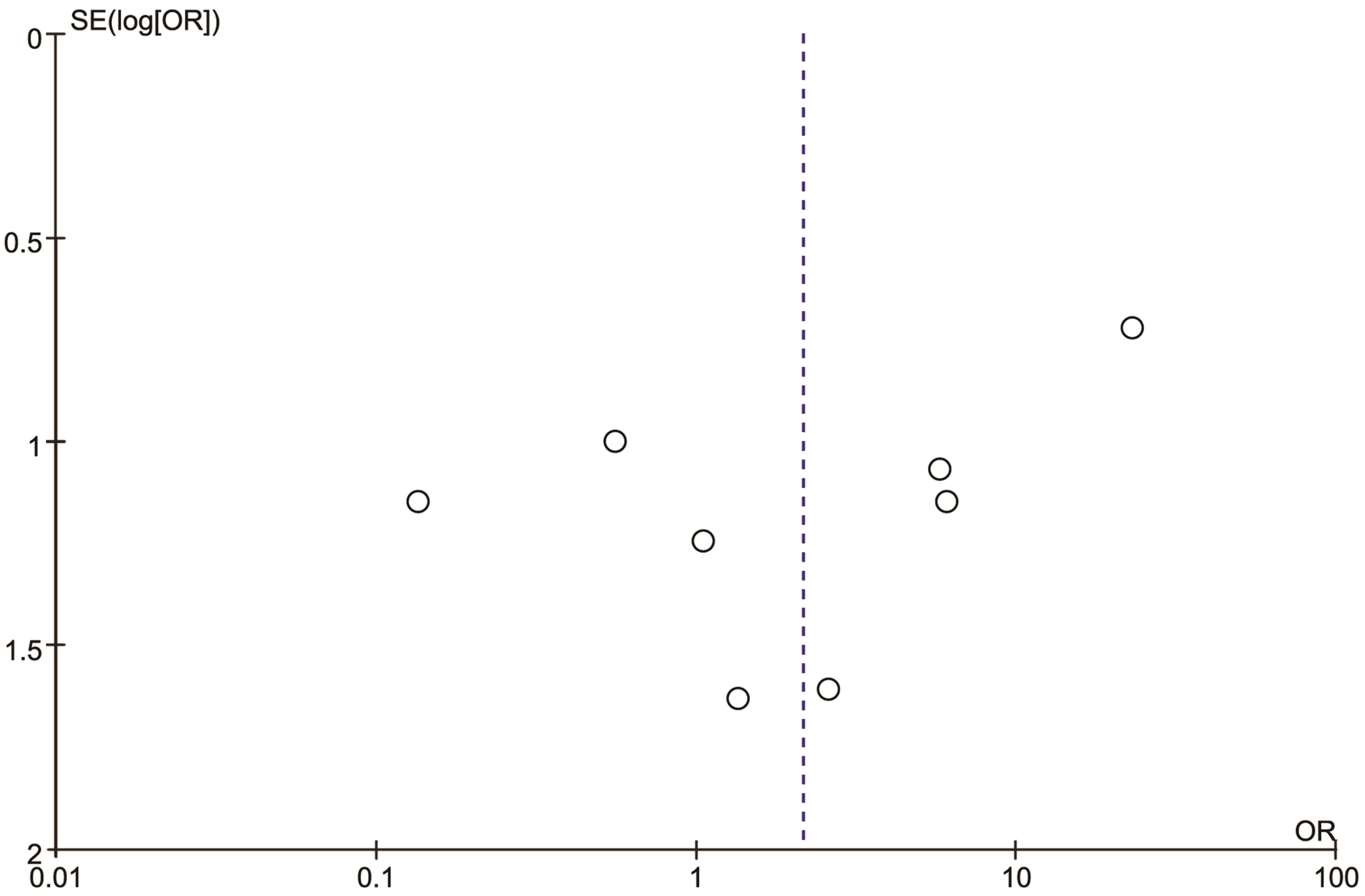 Funnel plot of publication bias in this study.