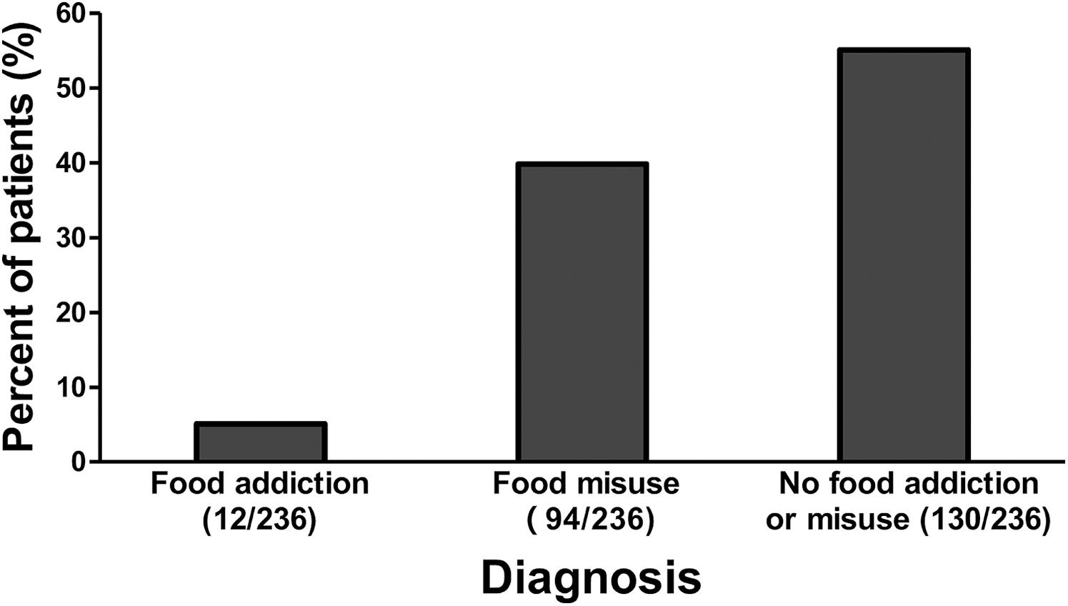 Patients with food misuse compared to patients with food addiction.