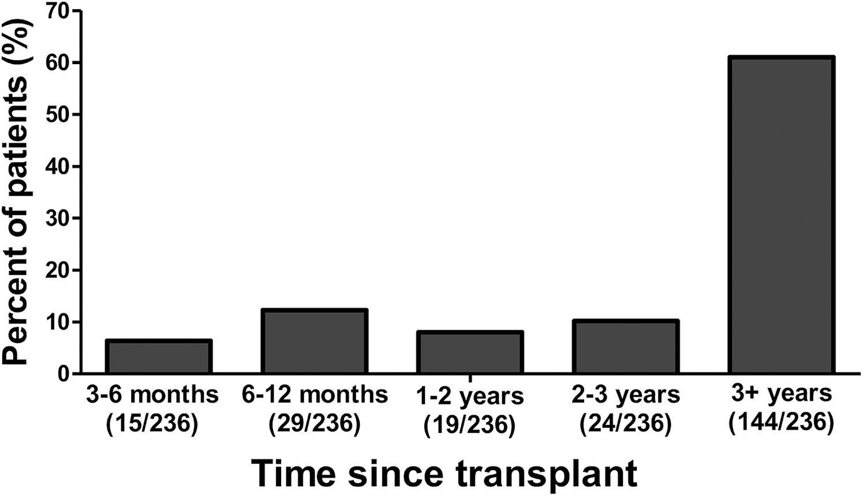Time since liver transplantation.