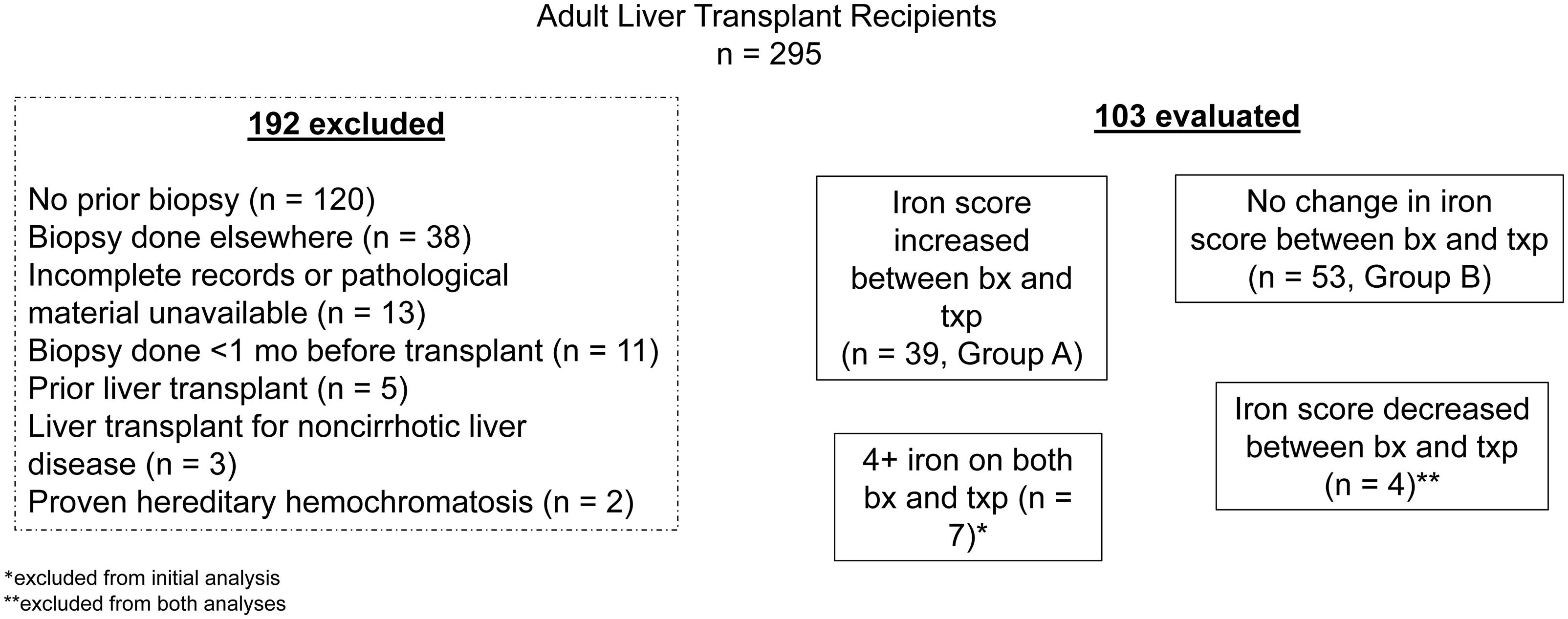 Disposition of transplant recipients considered for inclusion in the study.