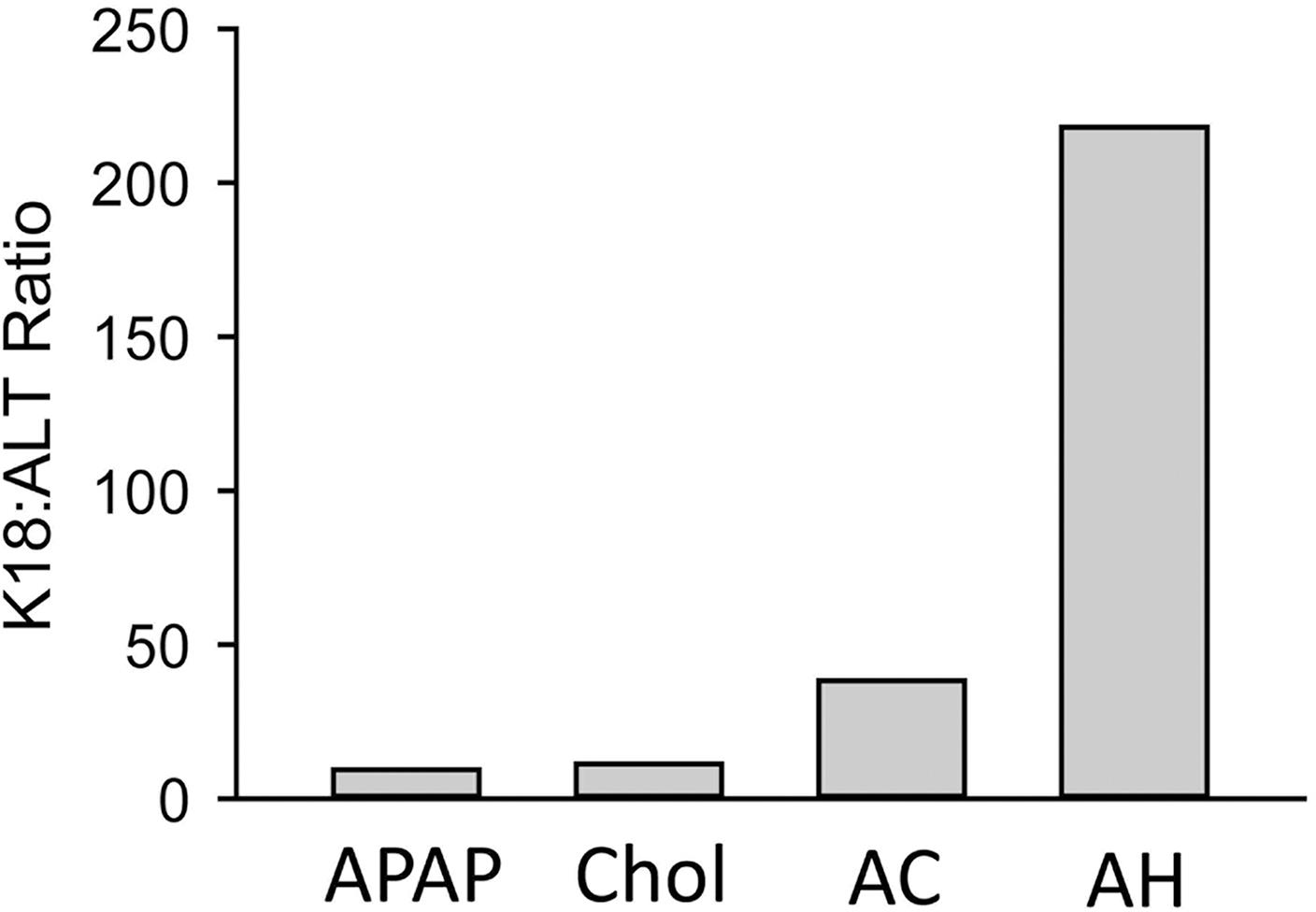 Ratio of K18 (M65) to plasma alanine aminotransferase (ALT) activity compiled from multiple studies.
