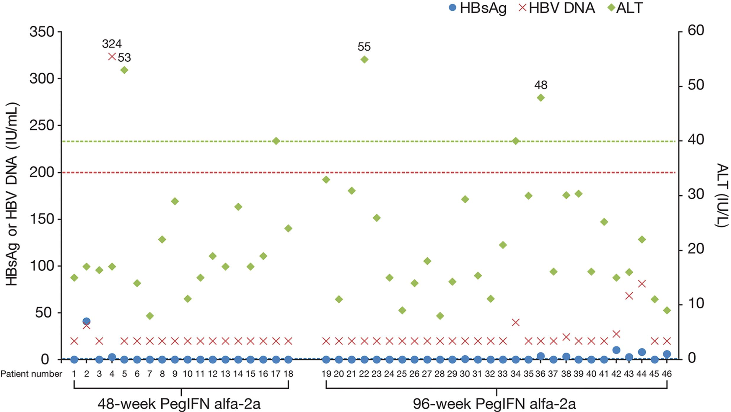 HBsAg, HBV DNA, and ALT levels of responders (HBsAg loss at end of treatment) 48 weeks after treatment discontinuation.