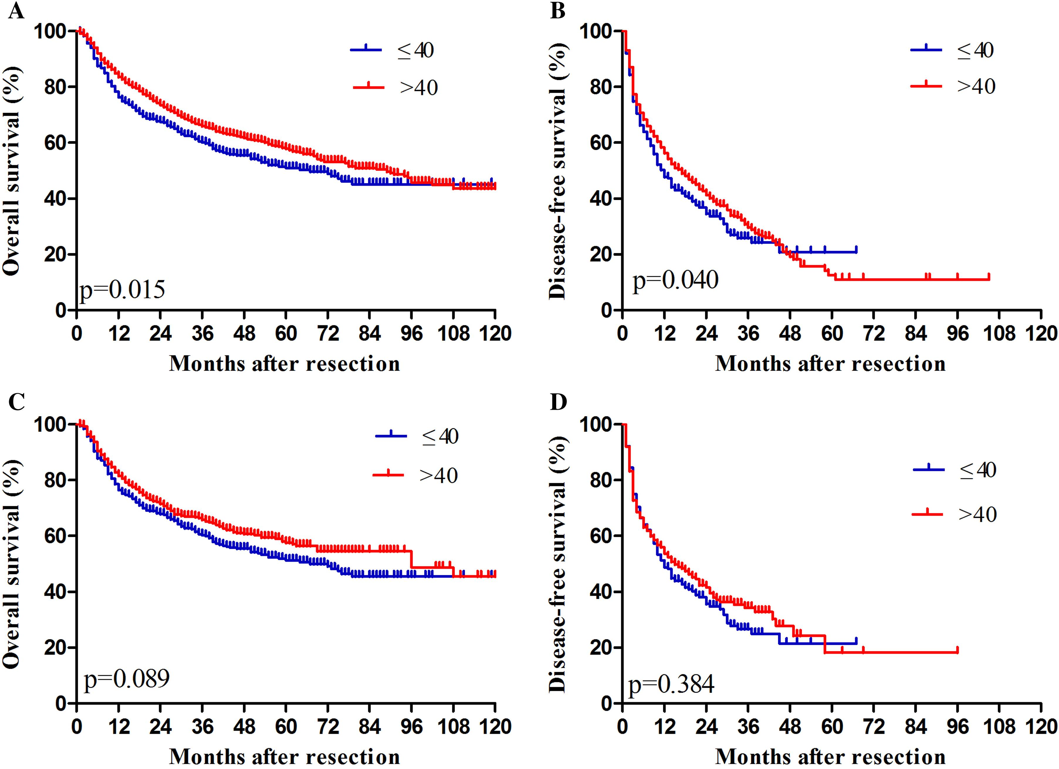 Overall and disease-free survival rates of HCC patients after hepatectomy. (A, B) Before propensity score matching. (C, D) After propensity score matching.