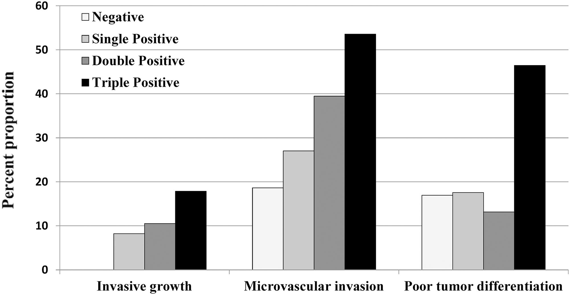 Association between histological factors and number of positive tumor markers.