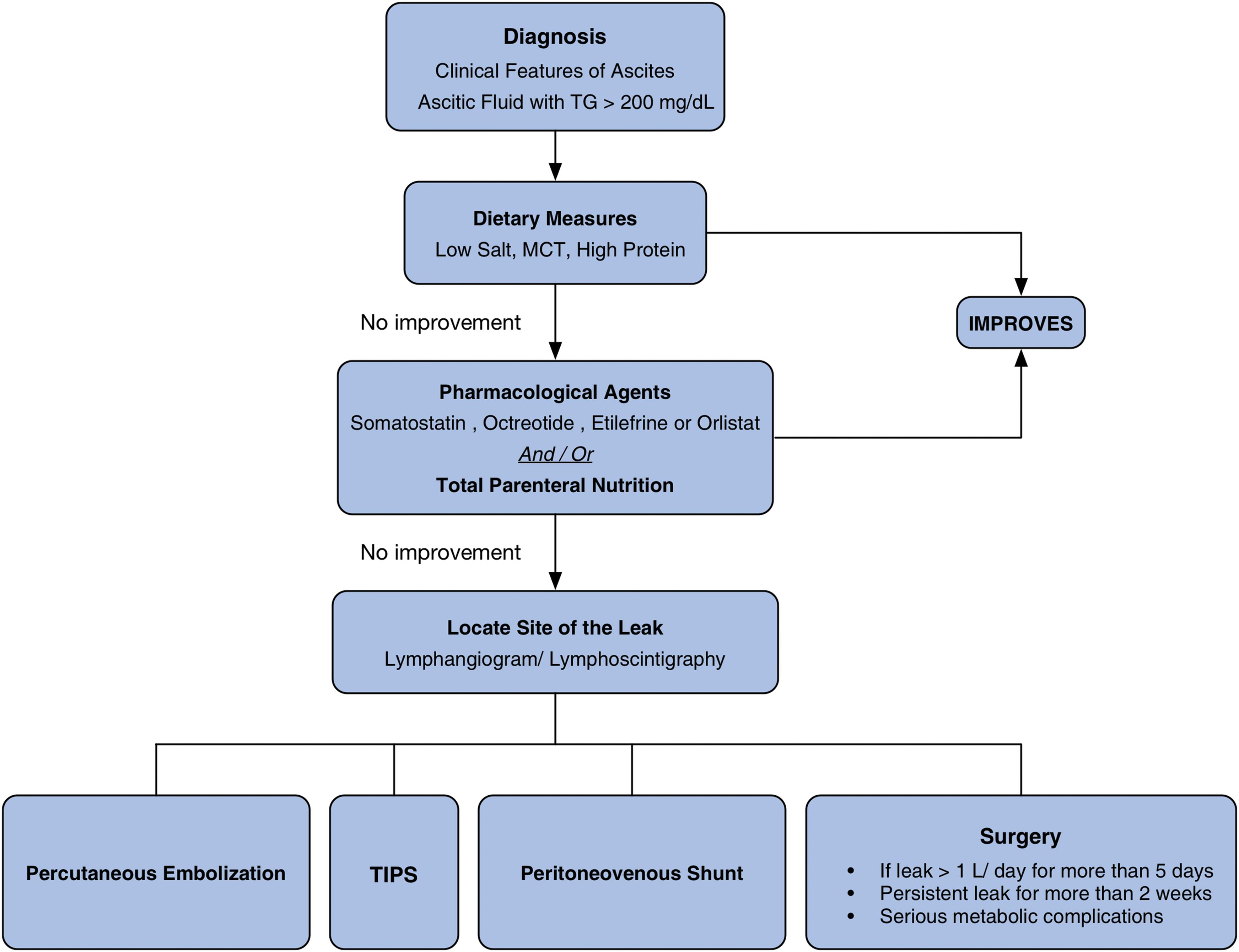 Algorithm for the management of chylous ascites.