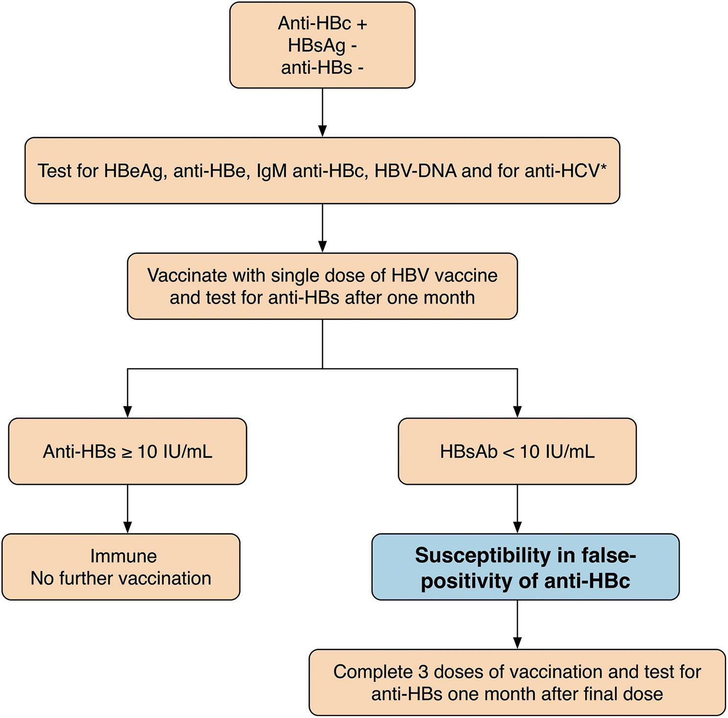 Response to vaccination in anti-HBc positive subjects.