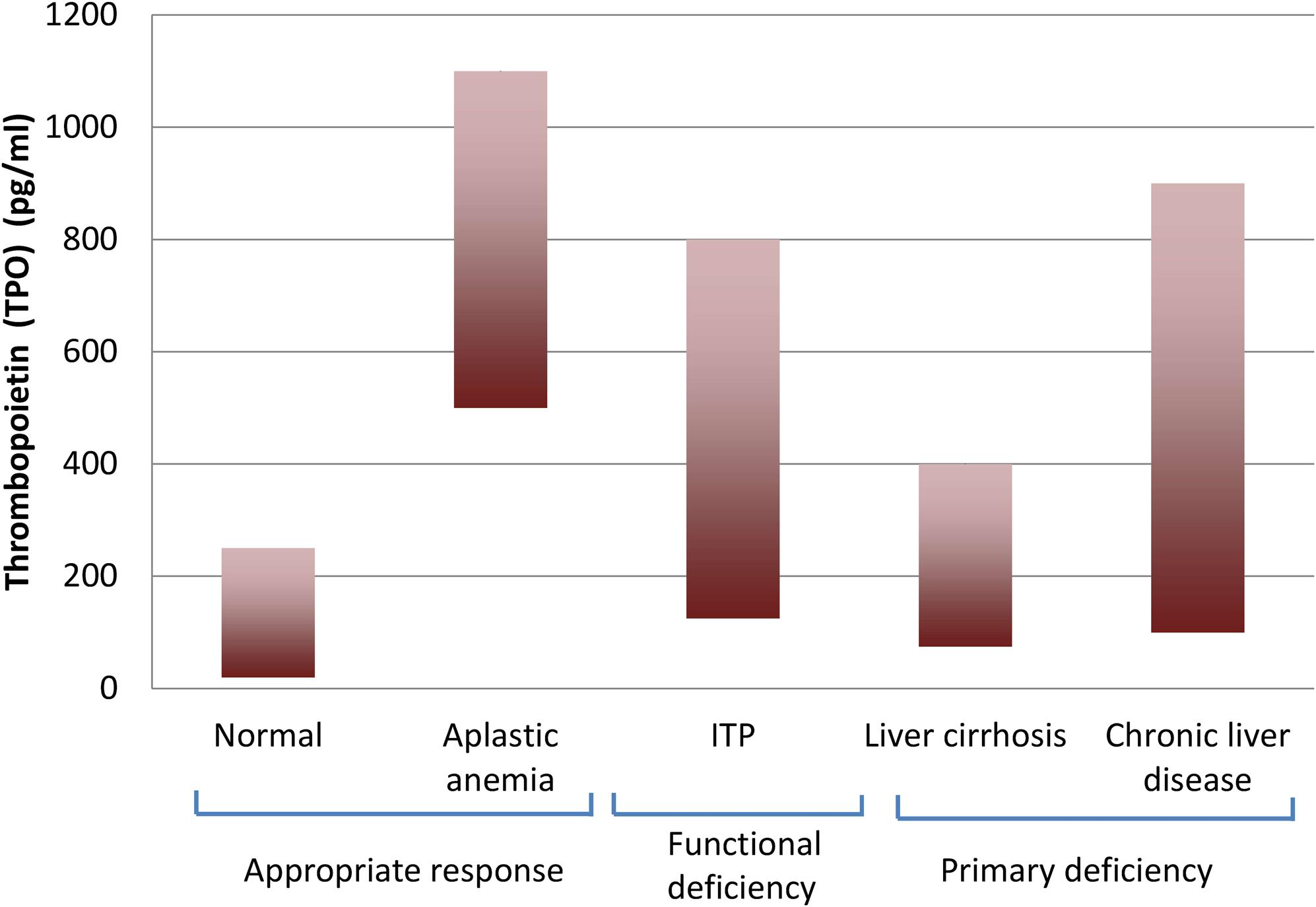 Mean ranges of thrombocytopenia levels in various disease states: aplastic anemia, idiopathic thrombocytopenia purpura (ITP), liver cirrhosis, and chronic liver disease.