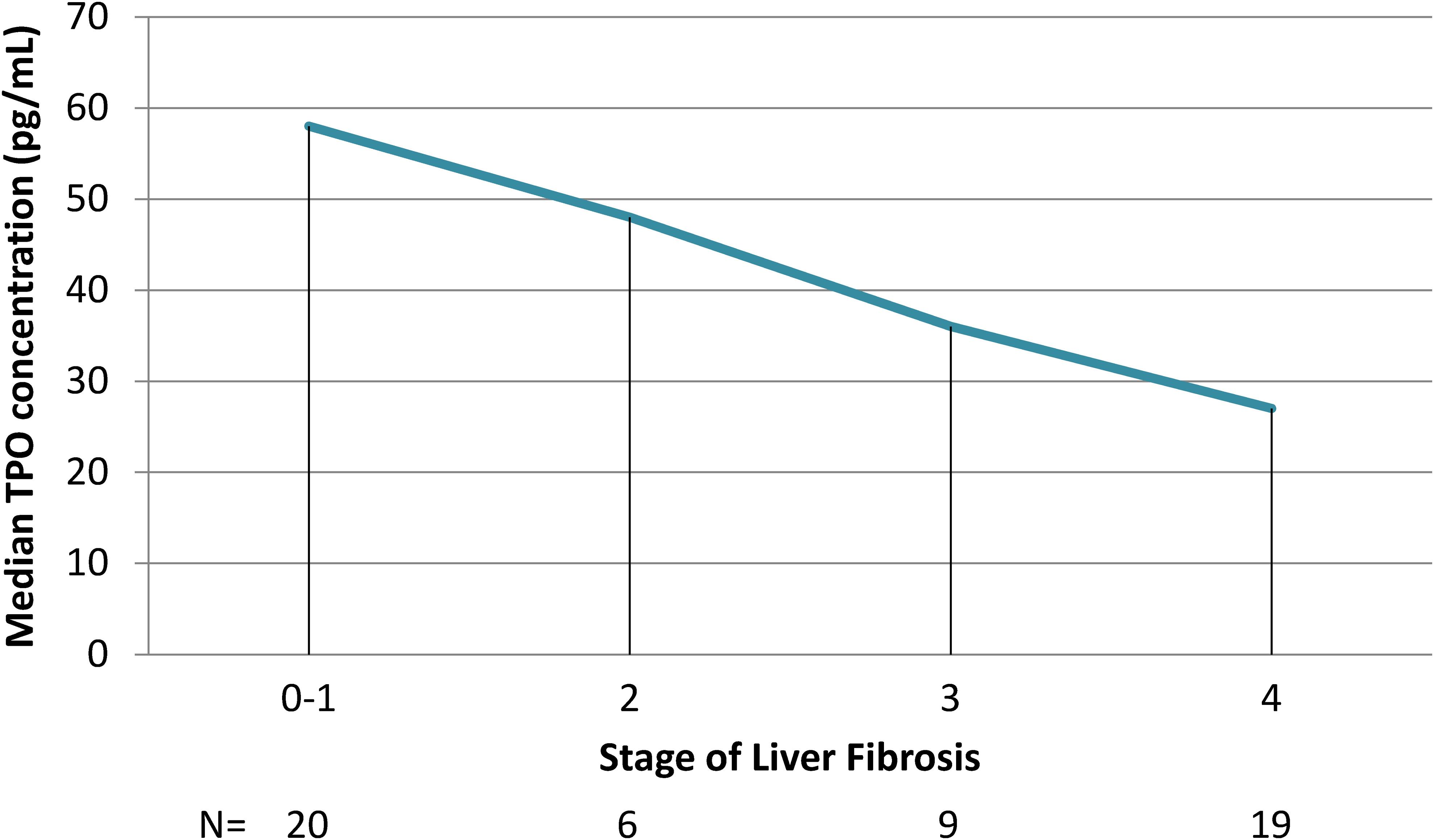 Relationship between serum thrombocytopenia concentration and liver fibrosis.