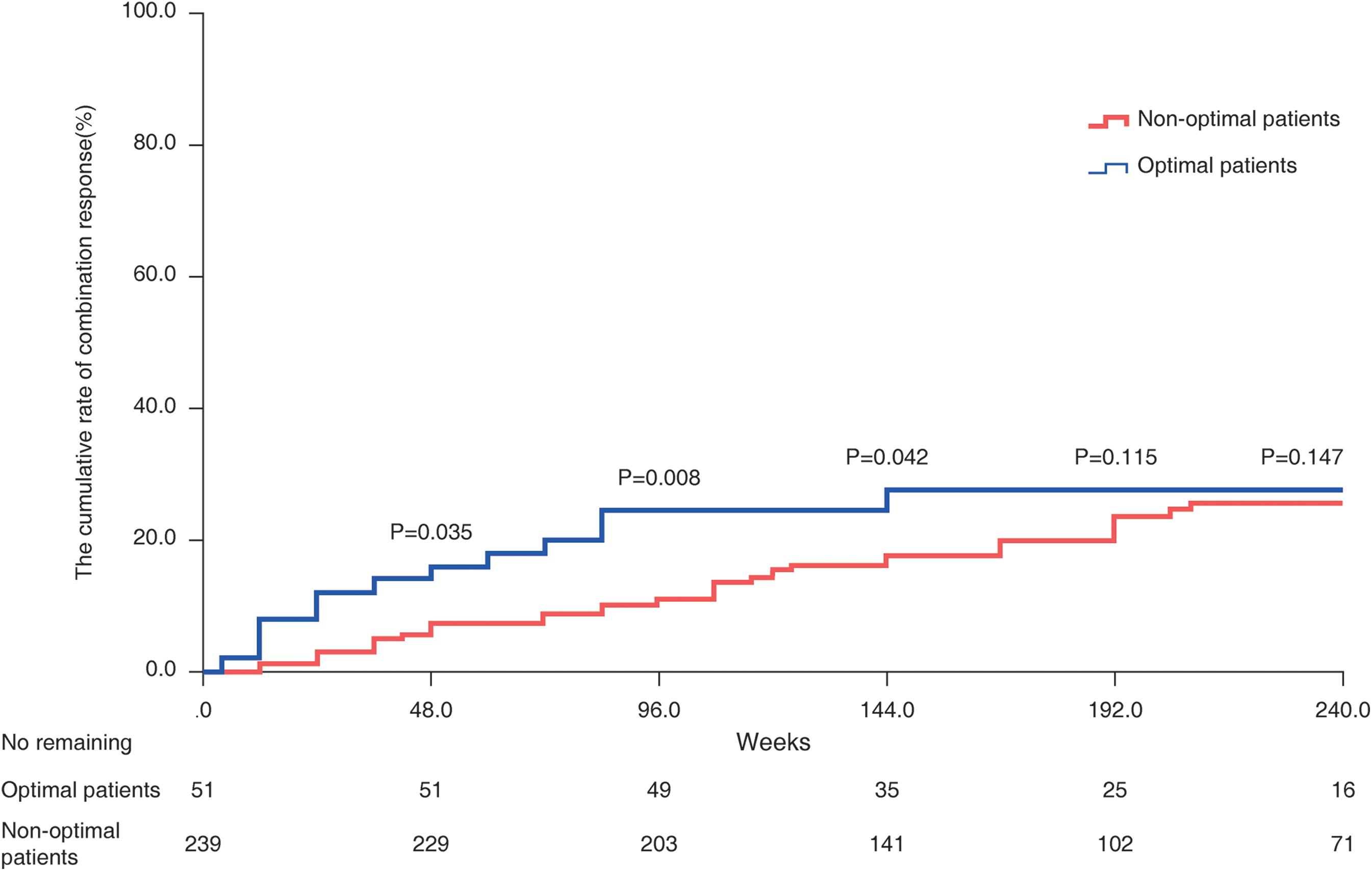 Combination response in patient subgroups, stratified by baseline ALT and HBV DNA levels.