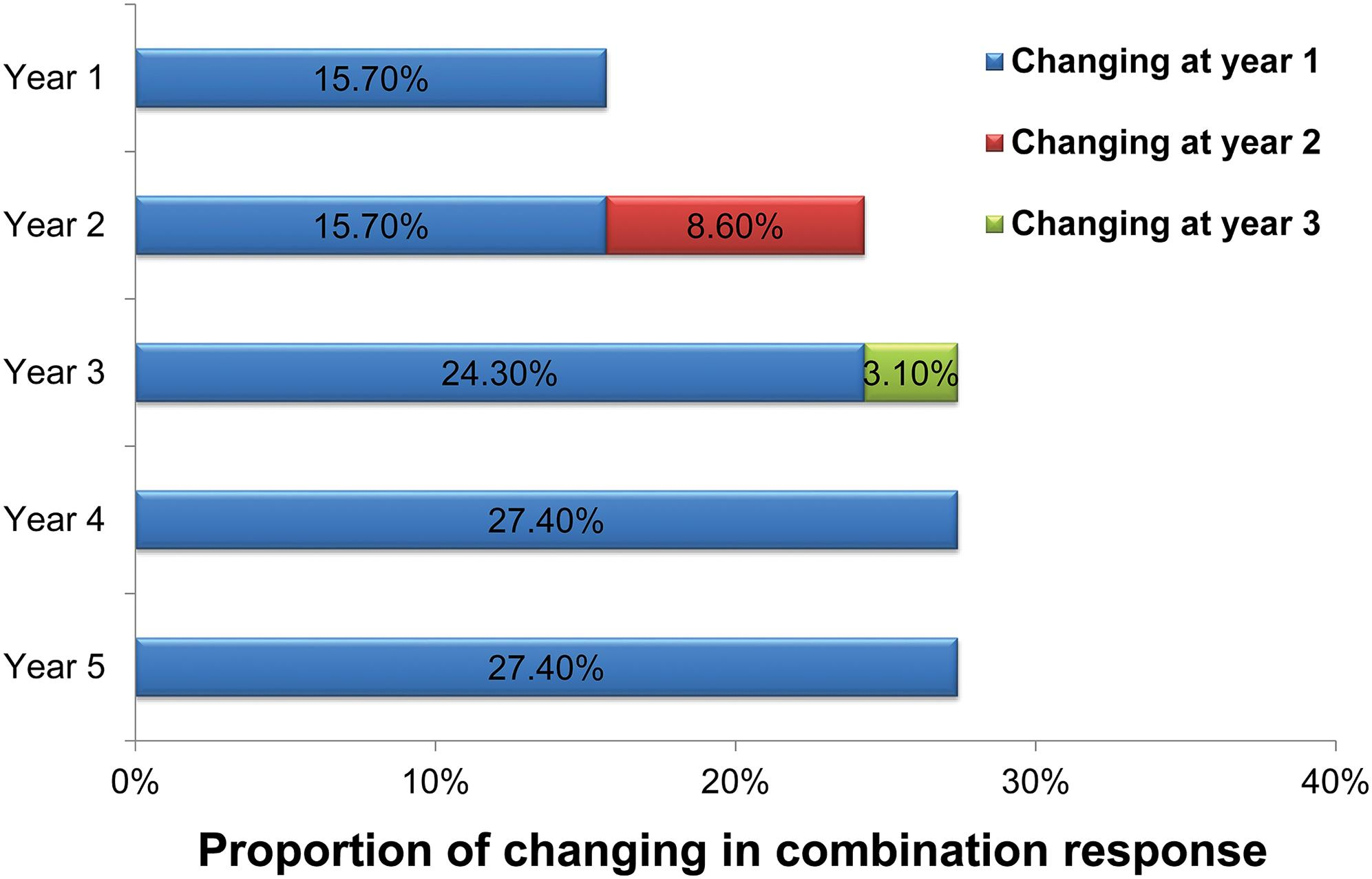 Combination response occurred mainly during the first 3 years in optimal patients.