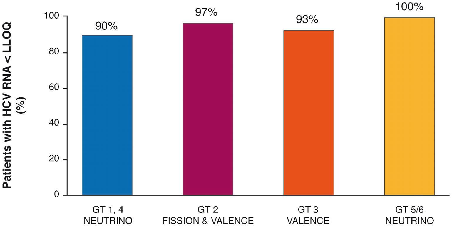 SVR 12 across treatment-naïve genotypes 1, 2, 3, 4, 5, 6.