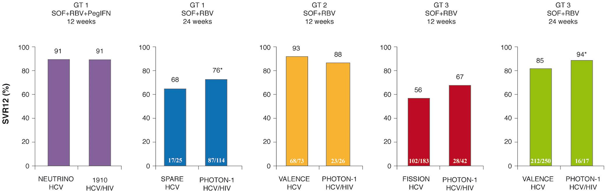 SVR12 in HCV mono-infected and HCV/HIV co-infected sofosbuvir (SOF) + RBV ± PegIFN x 12 or 24 weeks. Similar response rates in HCV/HIV co-infected patients compared to HCV mono-infected patients.