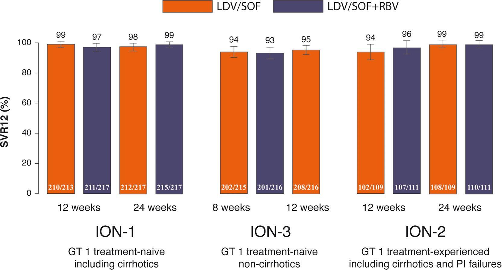 ION phase 3 program (ION-1, ION-2, ION-3) efficacy summary.