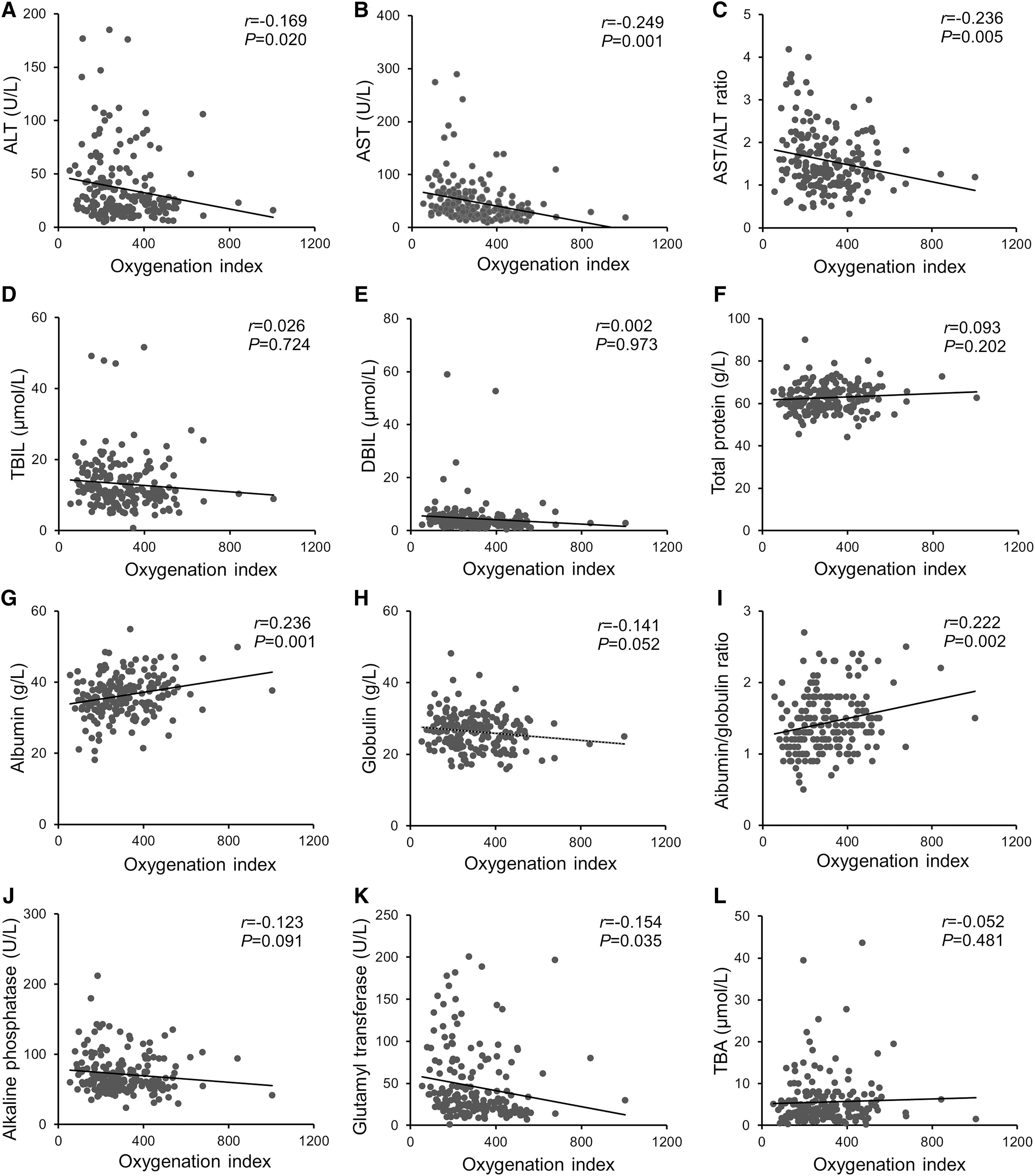 Association between oxygenation index and hepatic functional indices among COVID-19 patients.