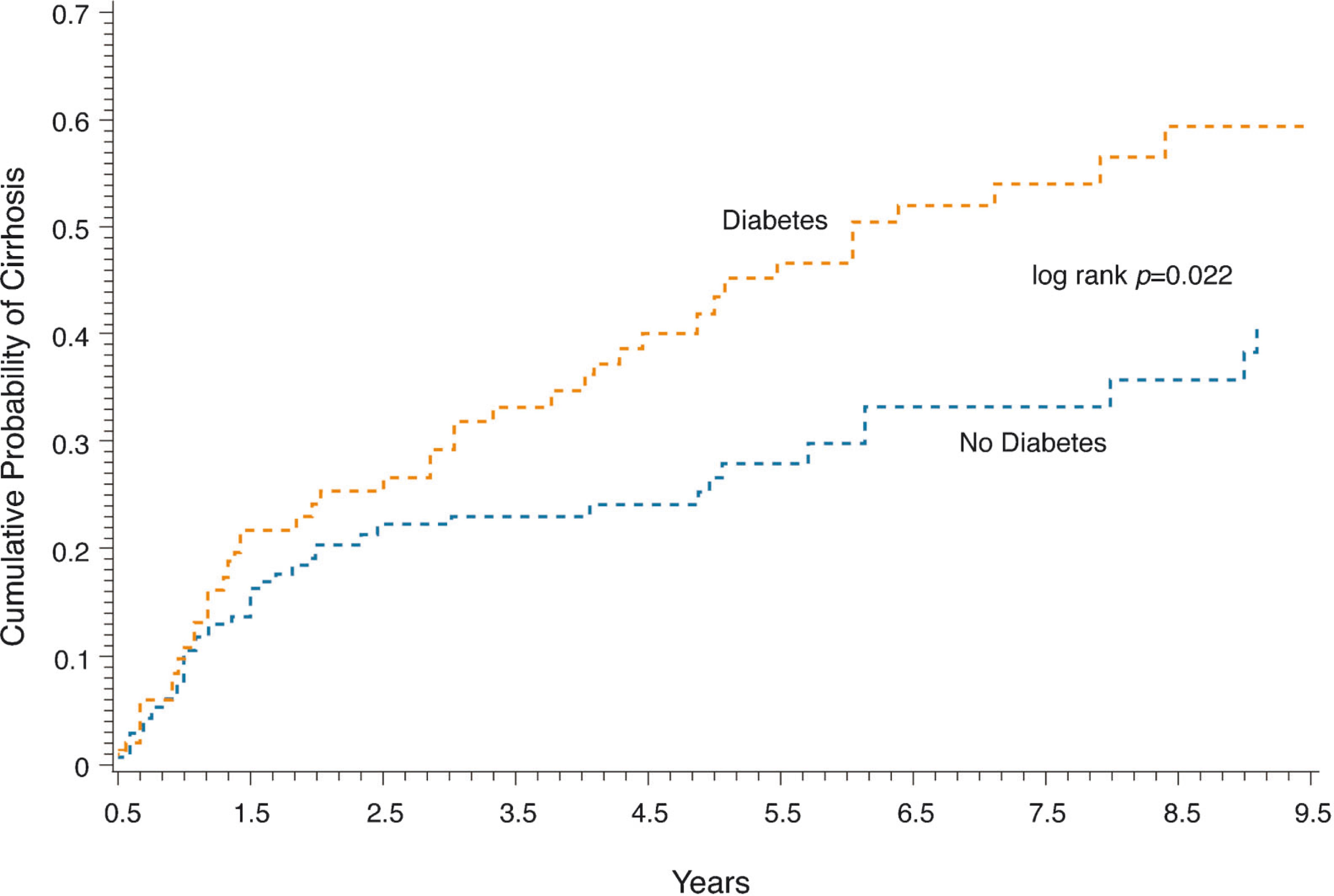 Diabetes mellitus predicts occurrence of cirrhosis and cumulative probability of developing cirrhosis in diabetics and nondiabetics in patients with alcoholic liver or non ccuart Choice Image