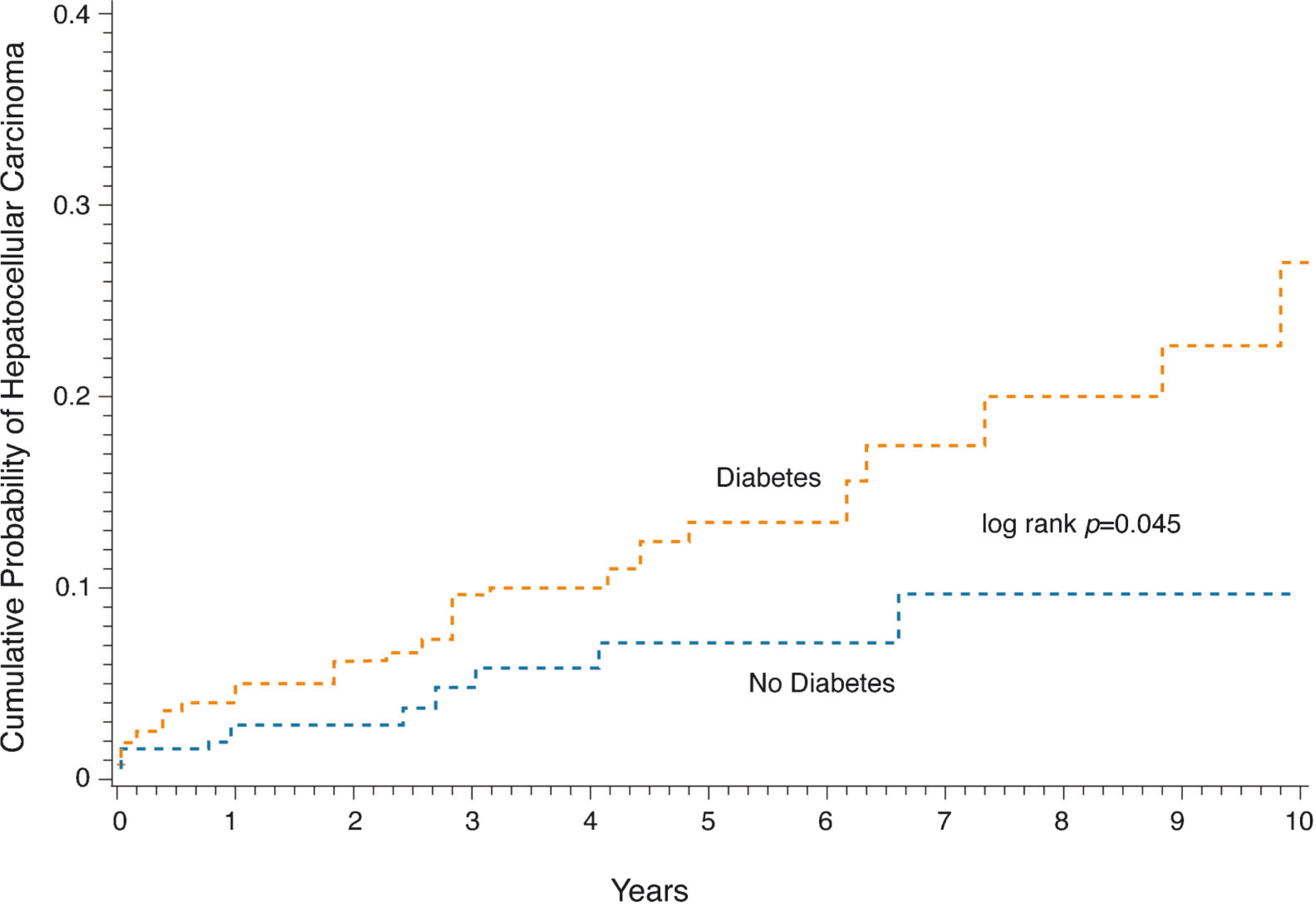Diabetes mellitus predicts occurrence of cirrhosis and cumulative probability of developing hepatocellular carcinoma hcc in diabetics and nondiabetics in patients with ccuart Choice Image