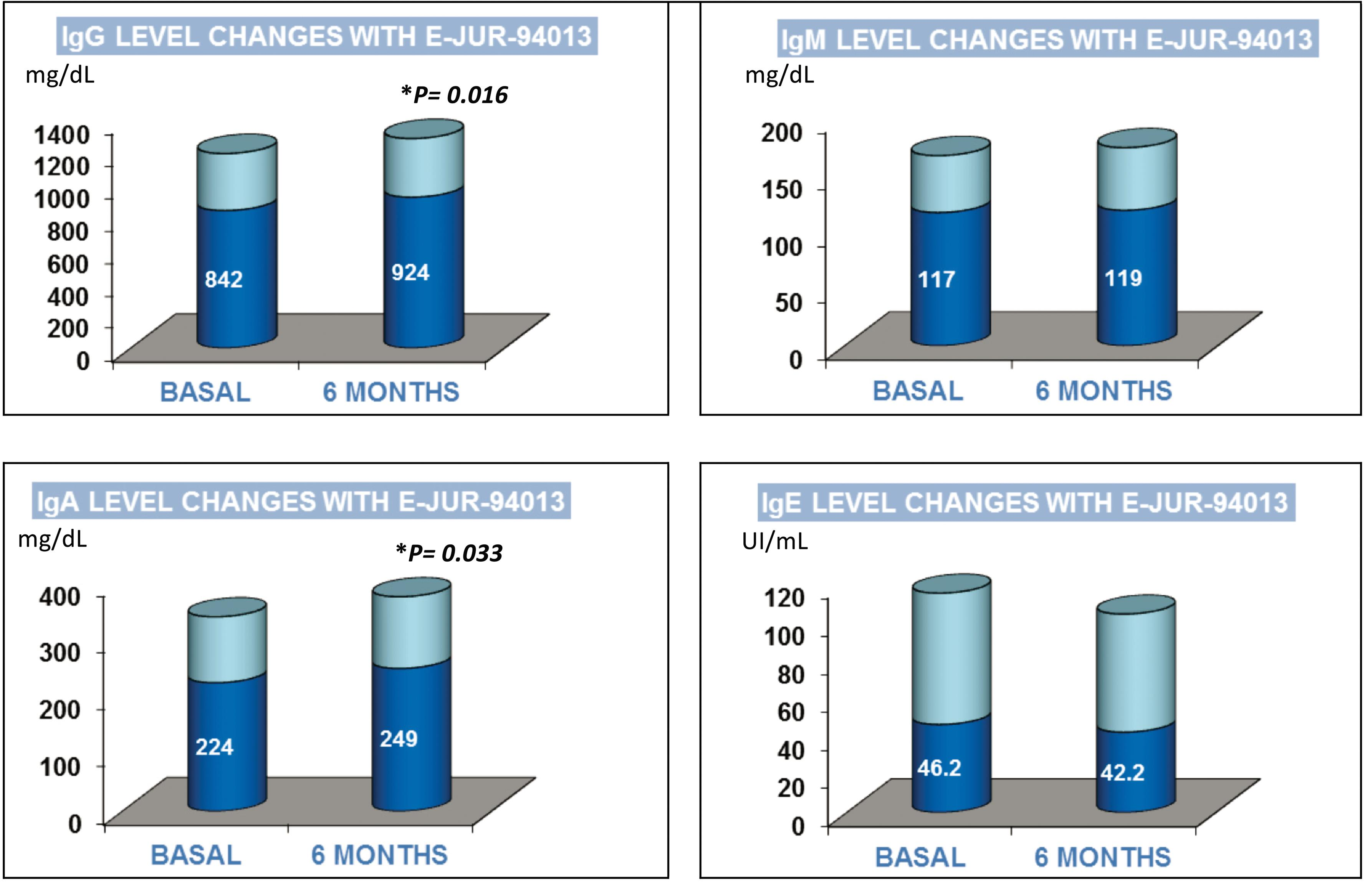 Serum immunoglobulin levels after 750 mg/day (3 capsules) of DefenVid® for 6 months.