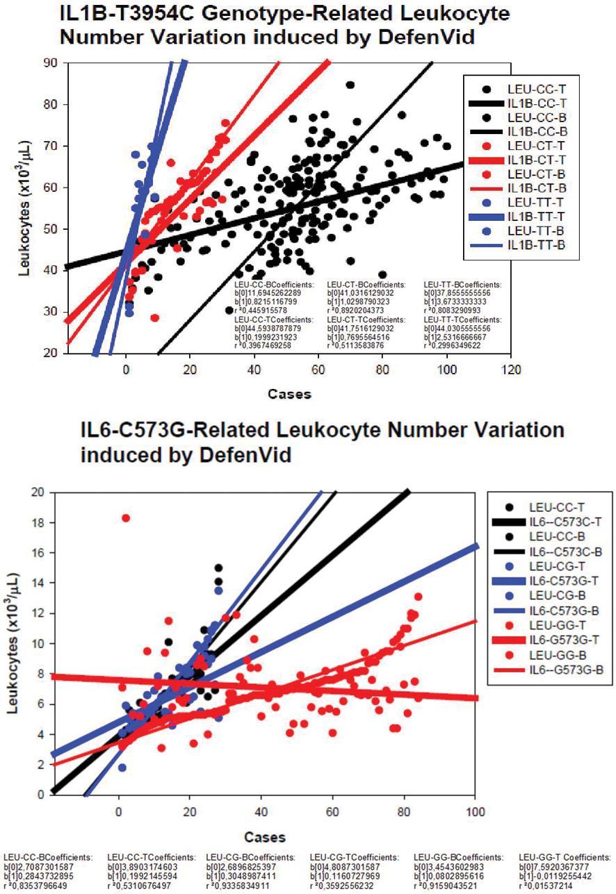 <italic>IL1B-T3954C</italic> and <italic>IL6-C573G</italic> genotype-dependent responses of DefenVid®.