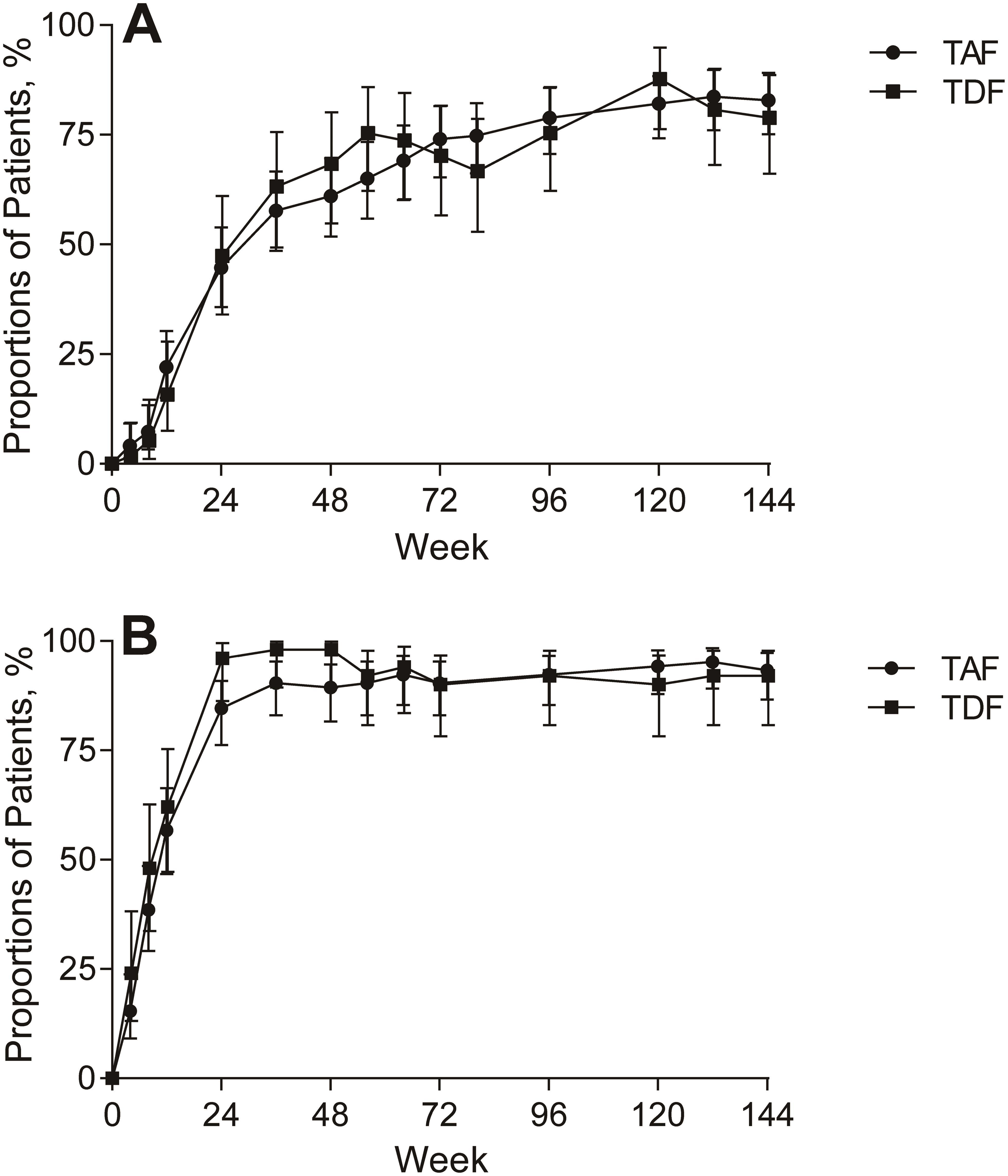 Viral suppression (HBV DNA <29 IU/mL) by visit week.