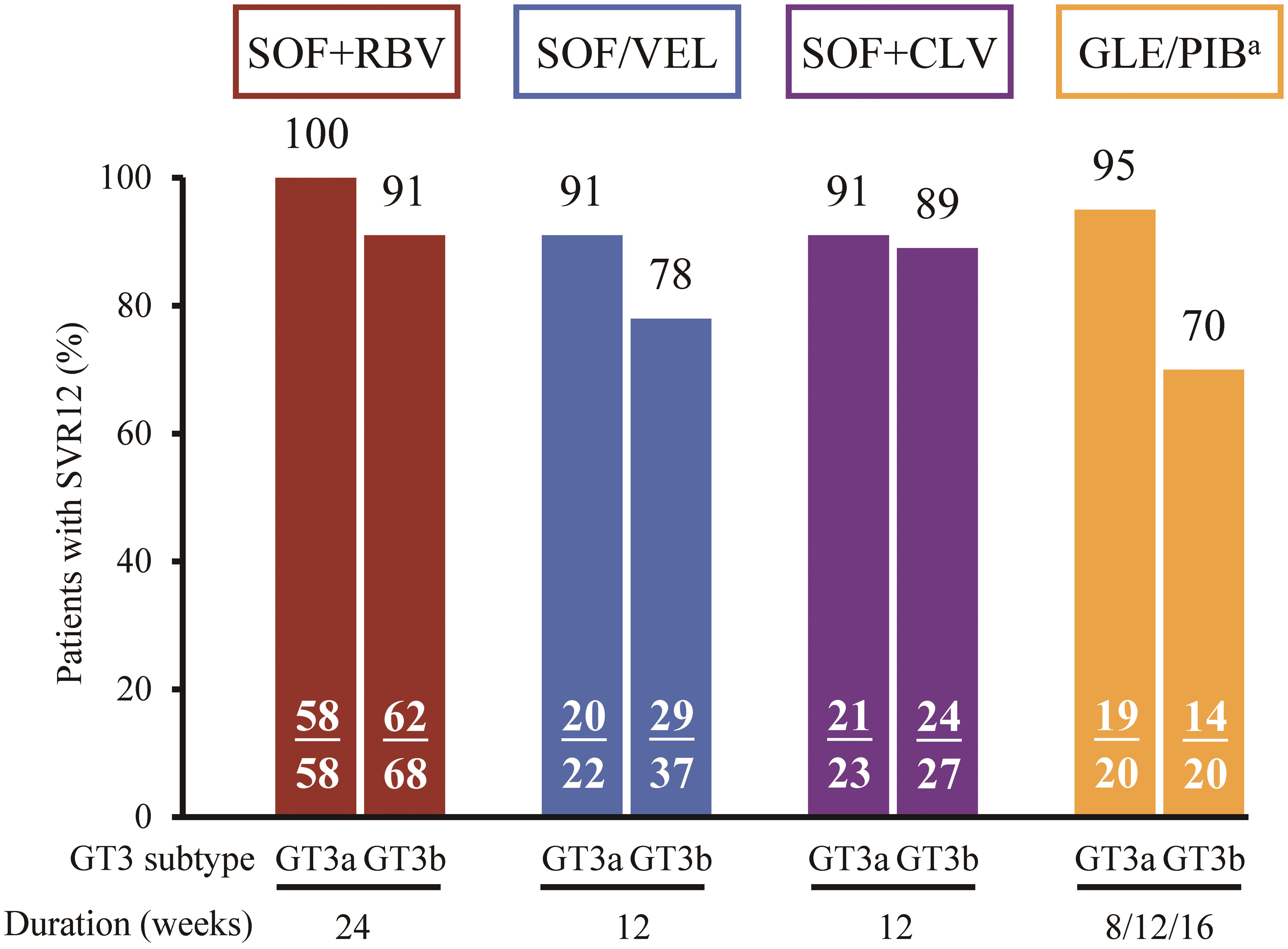 SVR12 rates of SOF+RBV, in Chinese patients with GT3 infection.